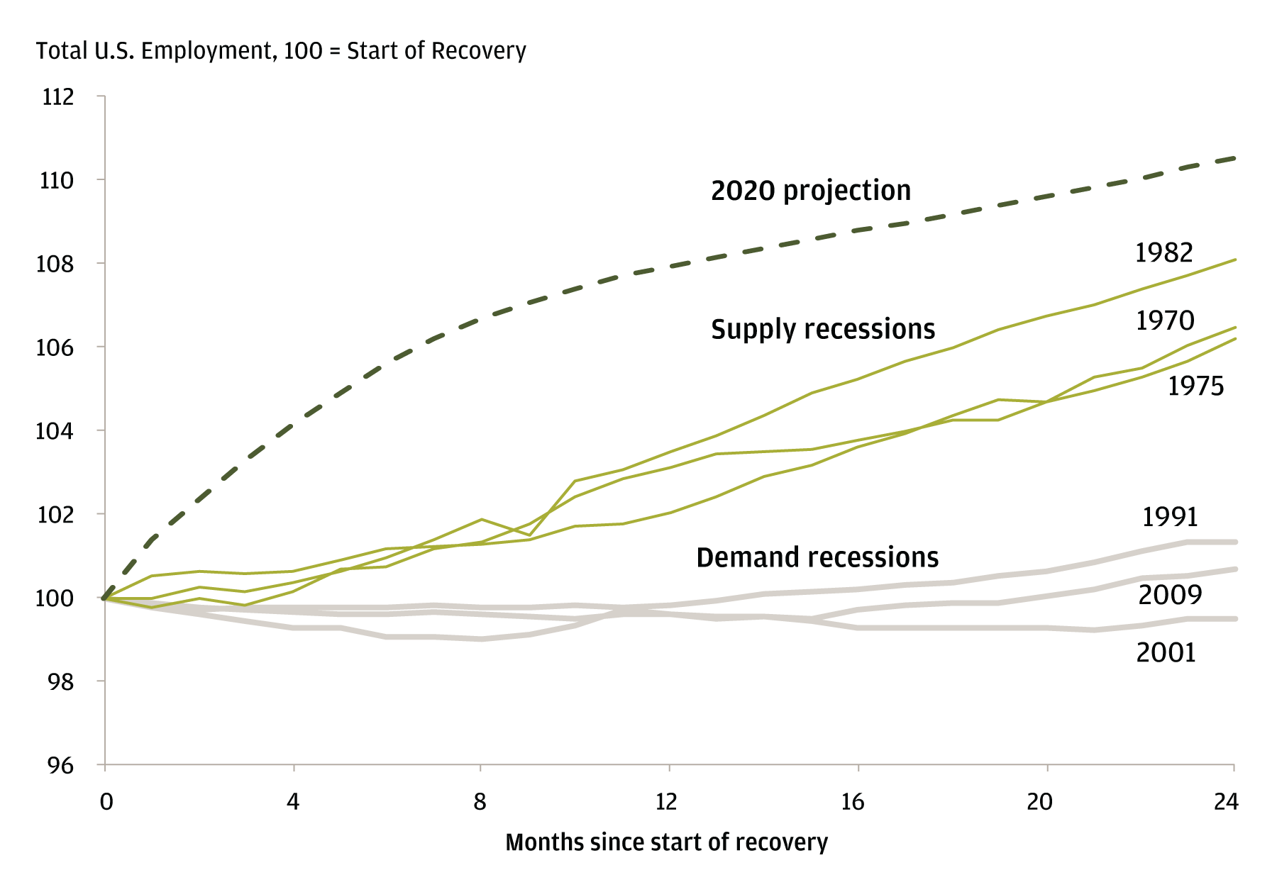 "The current economic recession is caused by a ""social distancing bottleneck"" rather than imbalances in the economy. The line chart shows how recoveries from supply recessions caused by bottlenecks are typically faster in bouncing back than demand recessions."