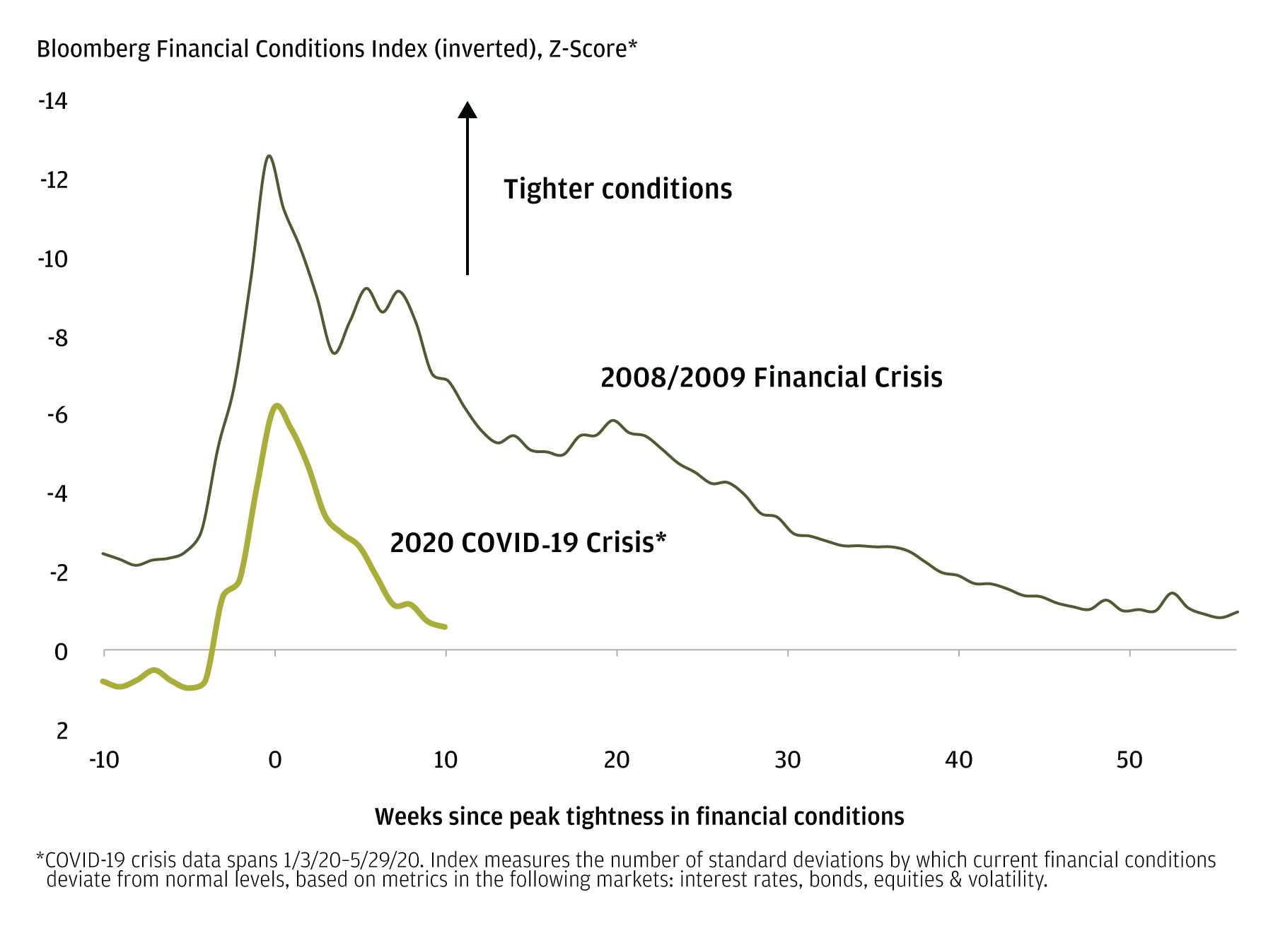 The line chart shows how March's market volatility led to a tightening in financial conditions. However, the aggressive monetary and fiscal support has led to a rapid normalization.
