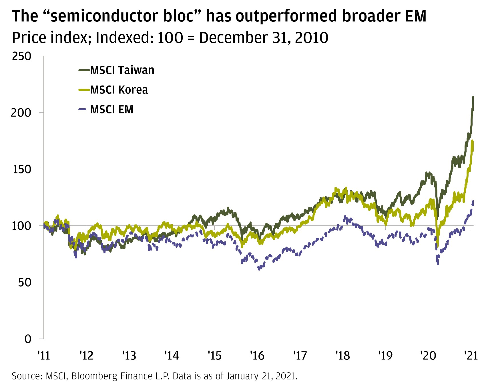"The chart shows the indexed performance of the MSCI Taiwan, Korea and Emerging Market Indices since the start of 2011 through today. Taiwan and Korea, which represent the region's new ""semiconductor bloc,"" have outperformed the broader emerging markets complex."