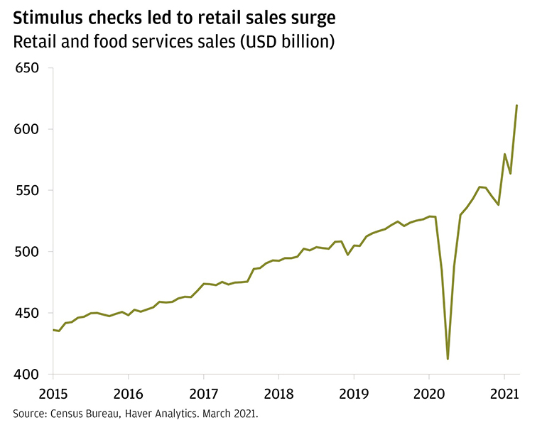 This chart shows retail and food services sales in billions of U.S. dollars from 2015 through March 2021. The chart shows that retail and food services sales gradually increased from 2015 until early 2020. In early 2020, retail and food services sales sharply declined (plummeting close to 30%) due to the onset of the pandemic, but quickly recovered within a few months to pre-pandemic levels. In late 2020 and early 2021, retail and food services sales spiked higher as a result of numerous rounds of stimulus checks the U.S. government sent out to eligible Americans; from February to March, the indicator jumped 9.8%.
