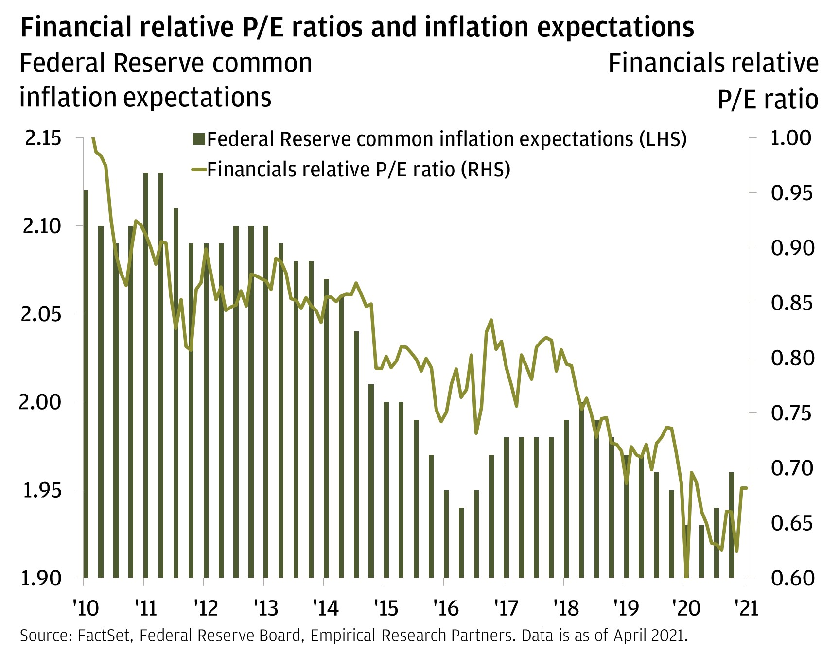This chart shows the inflation expectations of the U.S. Federal Reserve and the relative price-to-earnings (P/E) ratio of financials stocks from 2010 through April 2021. The charts shows both the Federal Reserve common inflation expectations and the financials relative P/E ratio steadily decreased from 2010 until 2016. In 2016, Federal Reserve inflation expectations began to move slight higher before plateauing until 2018. The financials relative P/E ratio also stopped declining in 2016 and plateaued until 2018. In 2018, both datasets resumed falling until early 2020. Federal Reserve inflation expectations climbed higher from its low point in early 2020, and have continued to climb higher with the most recent available data. Financials relative P/E ratios remain low relative to their history since 2010, but they have bounced off of their lows in early 2020.