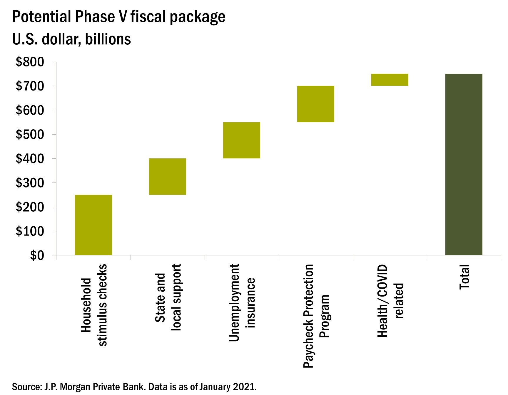 Chart 1—This charts shows the potential size of a fifth fiscal stimulus package in the United States.