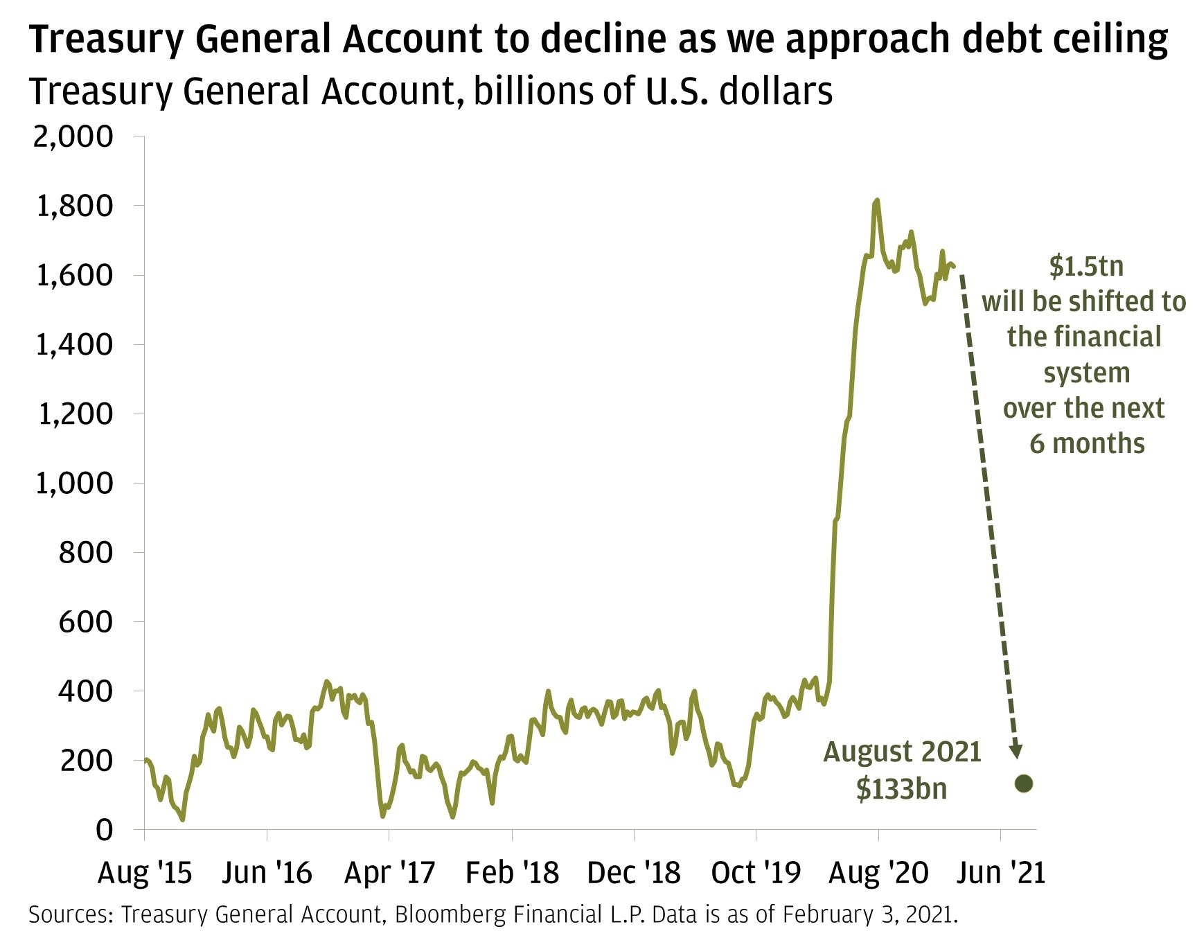 Chart 4: This chart shows the size of the Treasury's General Account from August 1, 2015, to February 3, 2021, in billions of U.S. dollars.