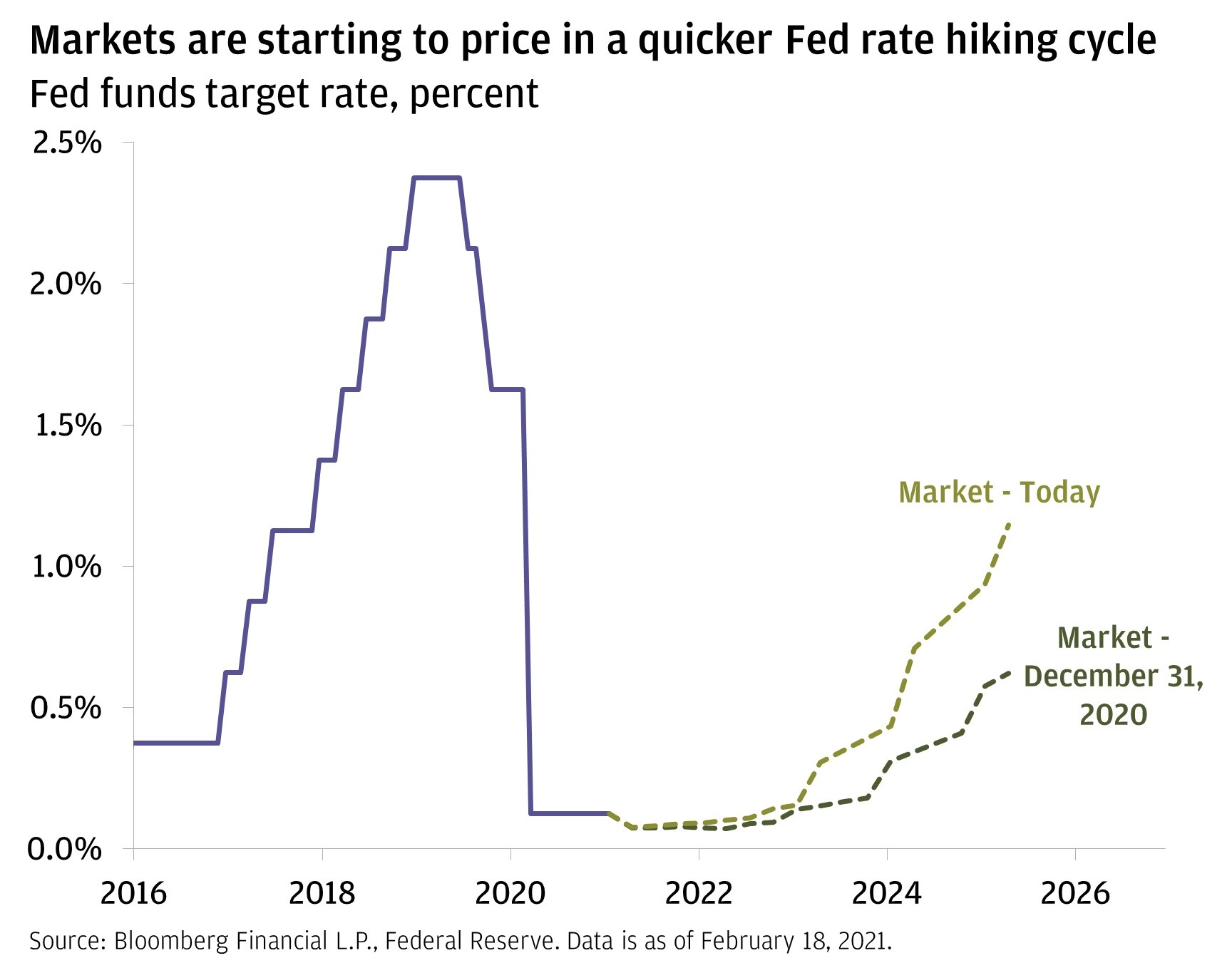 Chart 1: This chart shows the effective Federal Reserve's target policy rate from January 2016 to January 2021, as well as the market implied rate from January 2021 to April 2025 based on today's and December 2020's pricing.