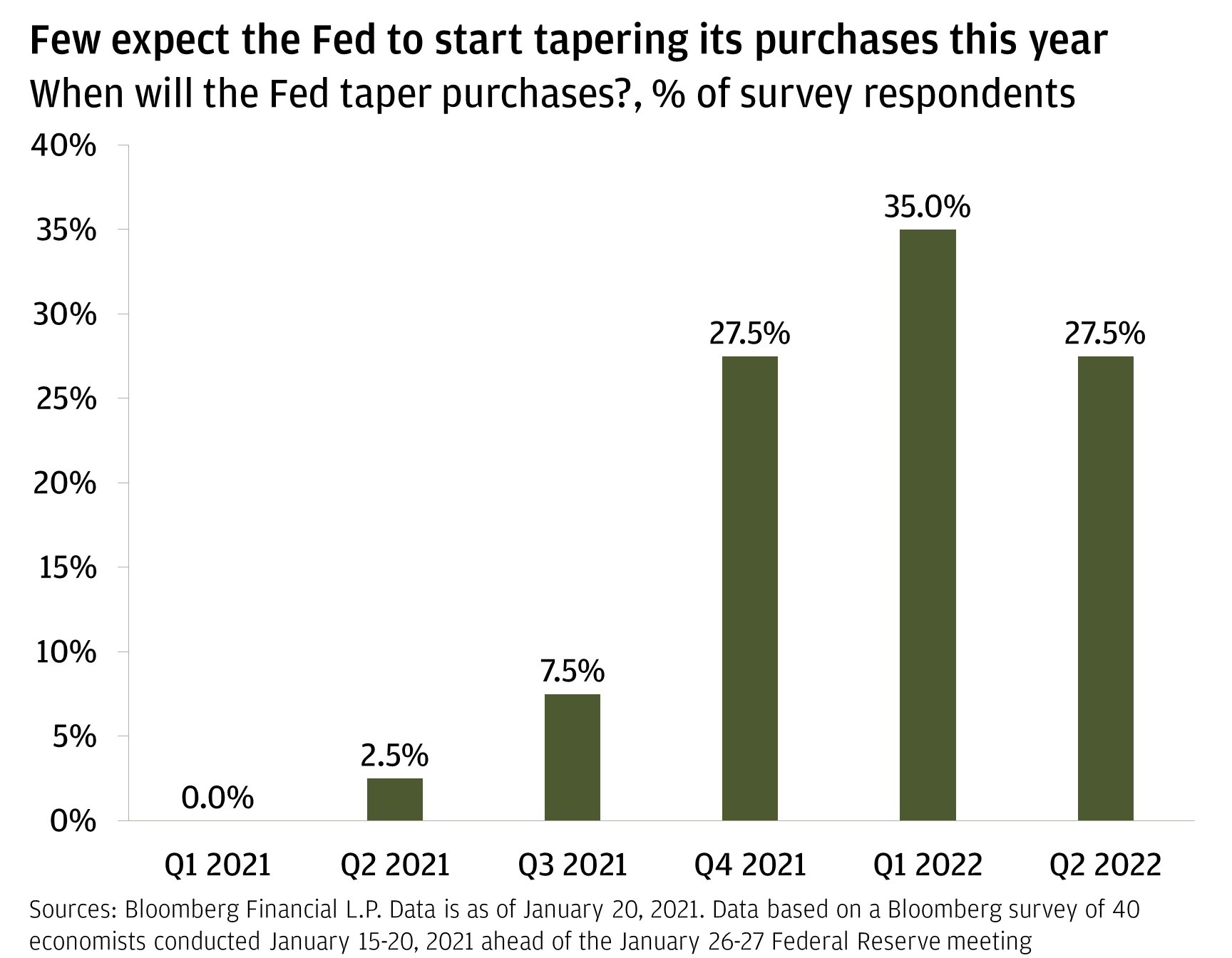 Chart 3: This chart shows what percentage of the 40 economists Bloomberg surveyed believe that the Federal Reserve will start tapering asset purchases by Q1 2021, Q2 2021, Q3 2021, Q4 2021, Q1 2022 or Q2 2022.