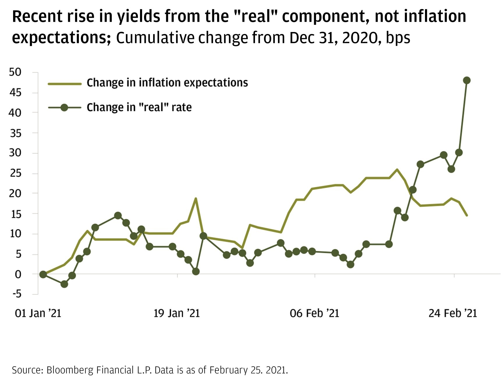 Chart 1: This chart shows the change in inflation expectations and the real rate from January 1, 2021, to February 25, 2021, in basis points (bps).