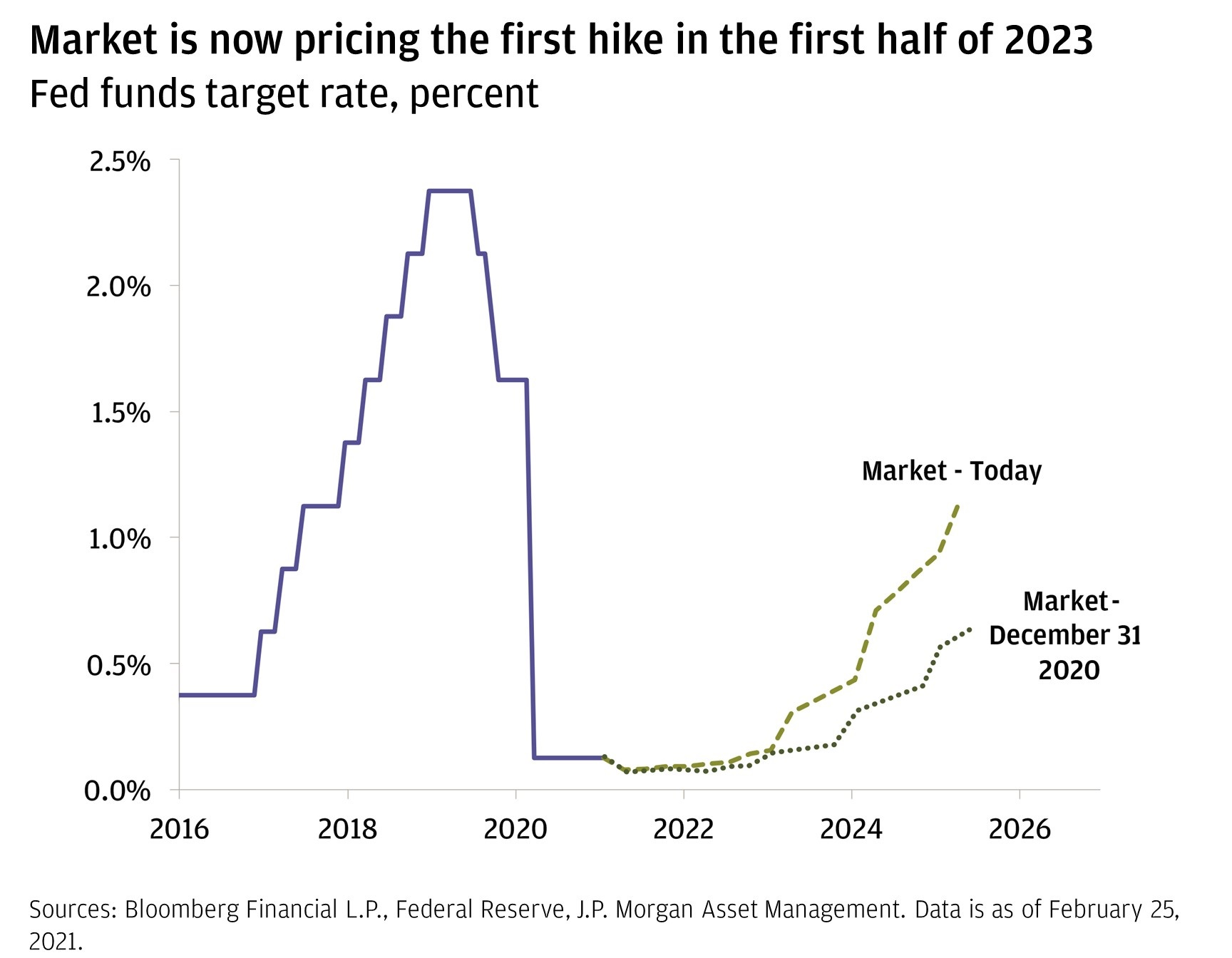 Chart 2: This chart shows the effective Federal Reserve target policy rate from January 2016 to January 2021, as well as the market-implied rate from January 2021 to May 2025 based on today's and December 2020's pricing.