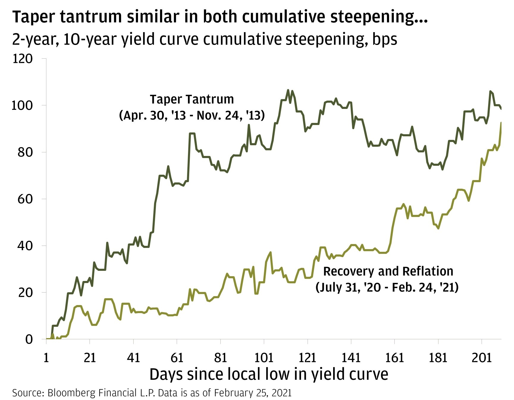 Chart 3: This chart shows the cumulative steepening in basis points between the yield on the 2-year and 10-year Treasury yields during the Taper Tantrum from April 30, 2013, to November 24, 2013, and during the recovery and reflation episode from July 31, 2020, to February 24, 2021.