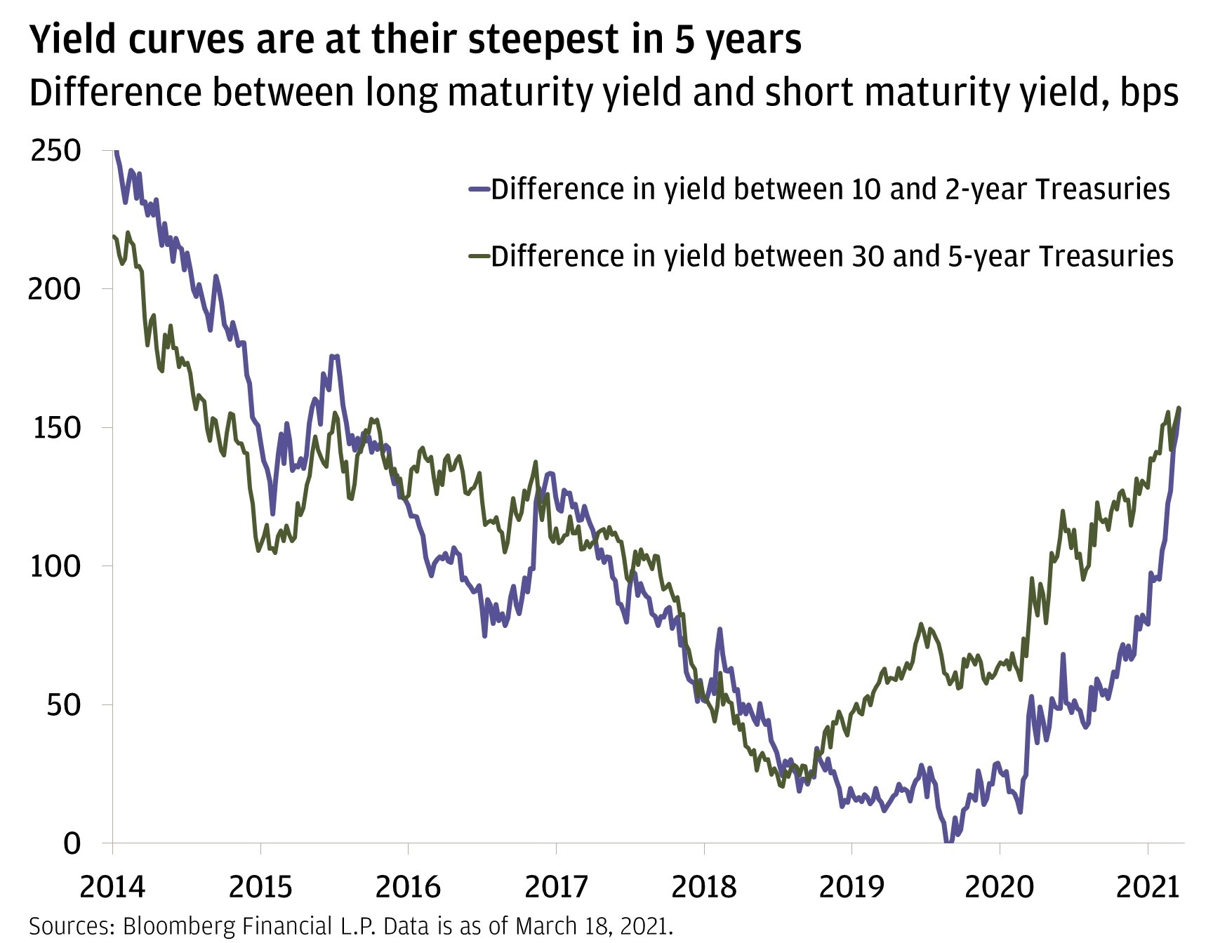 Chart 1: This chart shows the difference between the yields on 2- and 10-year Treasuries, as well as the difference between 5- and 30-year Treasuries from January 3, 2014, to March 18, 2021.