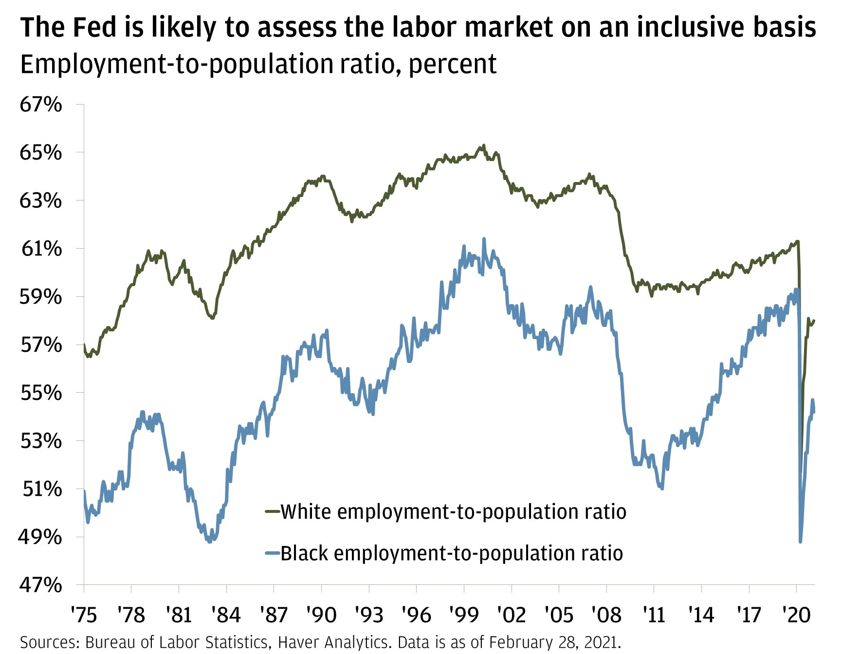 Chart 2: This chart shows the employment-to-population ratio for Black and White Americans