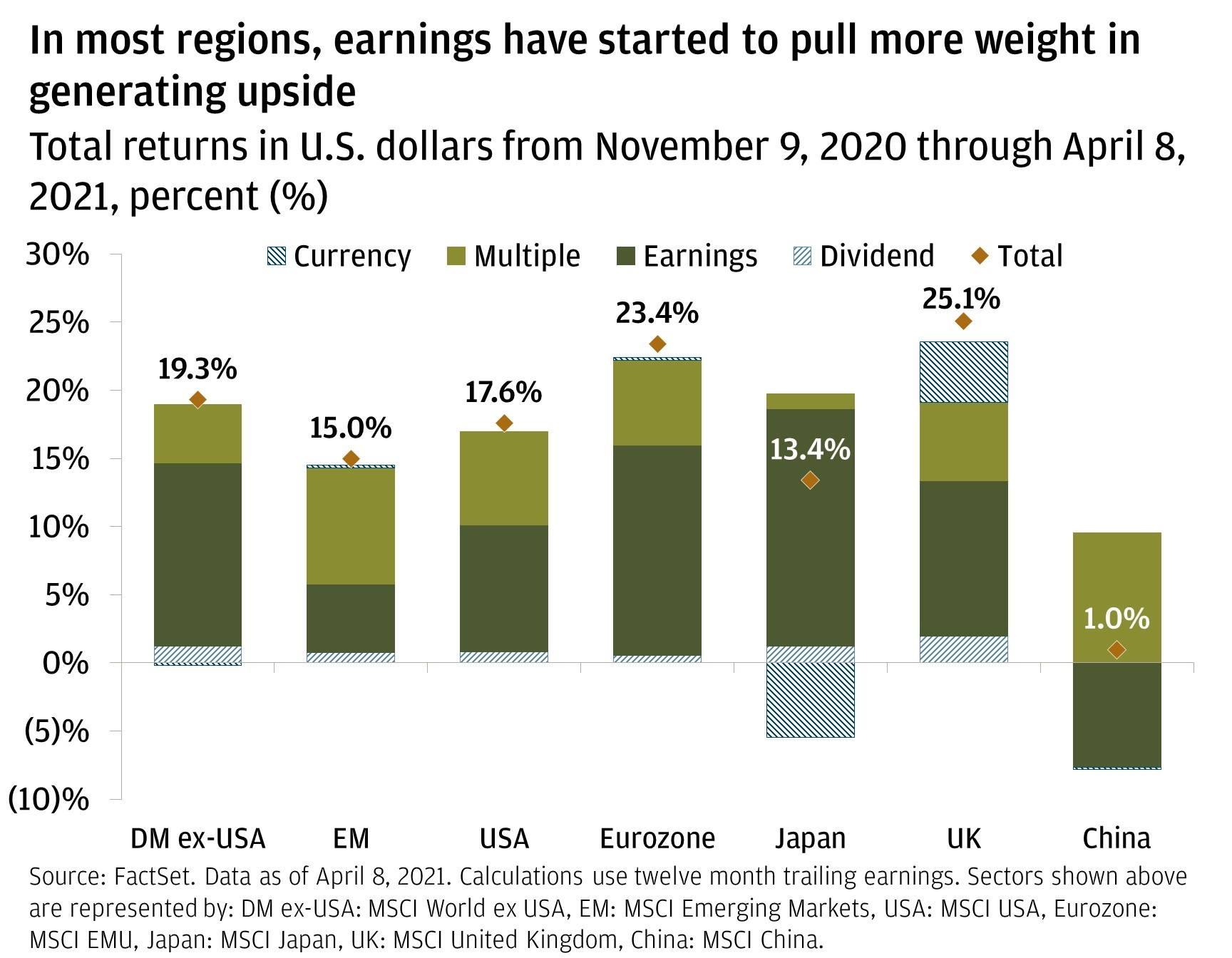 Chart 2: This chart shows the total returns from November 9, 2020 through April 8, 2021 in U.S. dollars for various regions broken down by the relative contributions of currency exchange rates, the earnings multiple, earnings and the dividend.