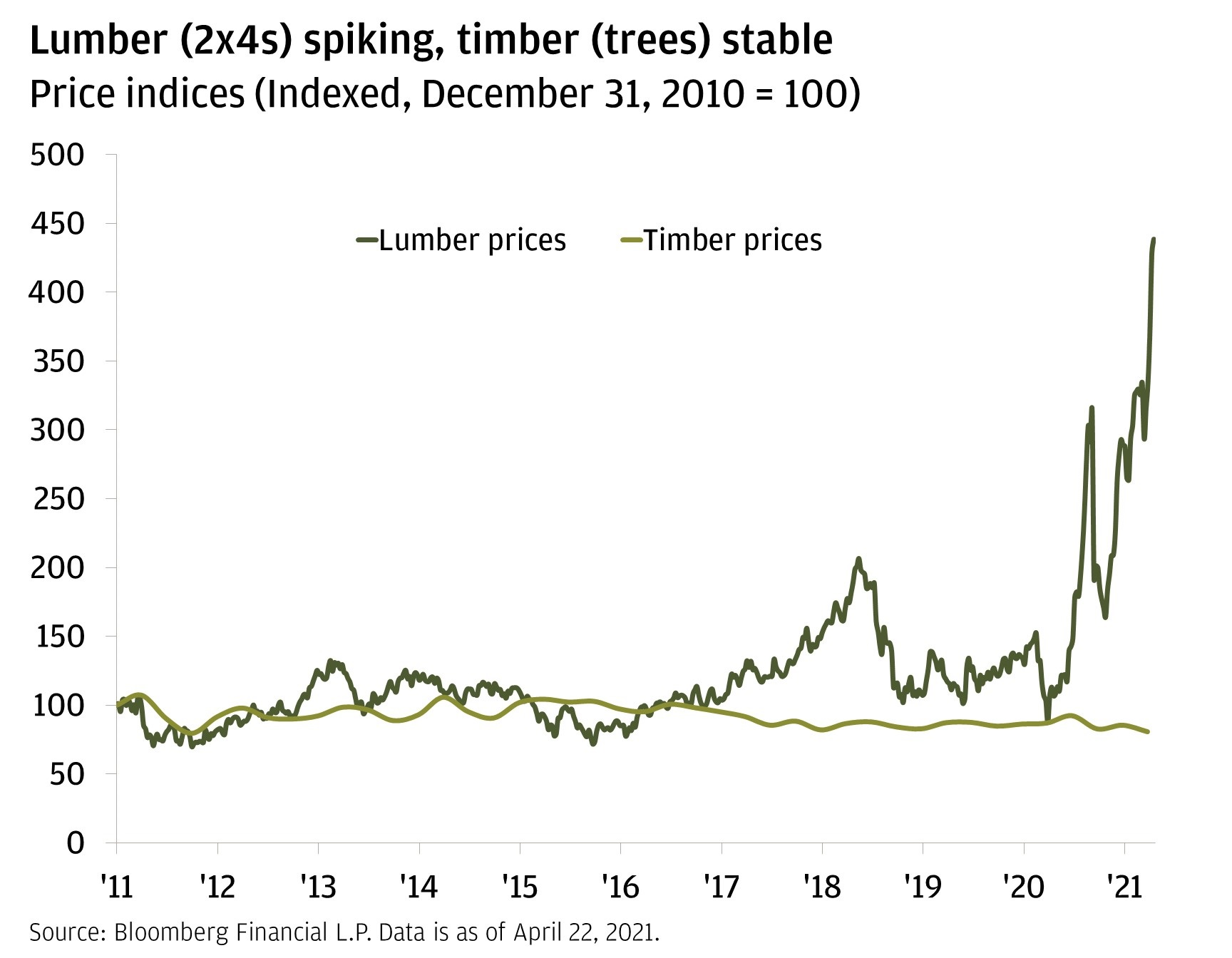 Chart 3: This chart shows the index price level for both lumber and timber such that their value on December 31, 2010, is equal to 100.