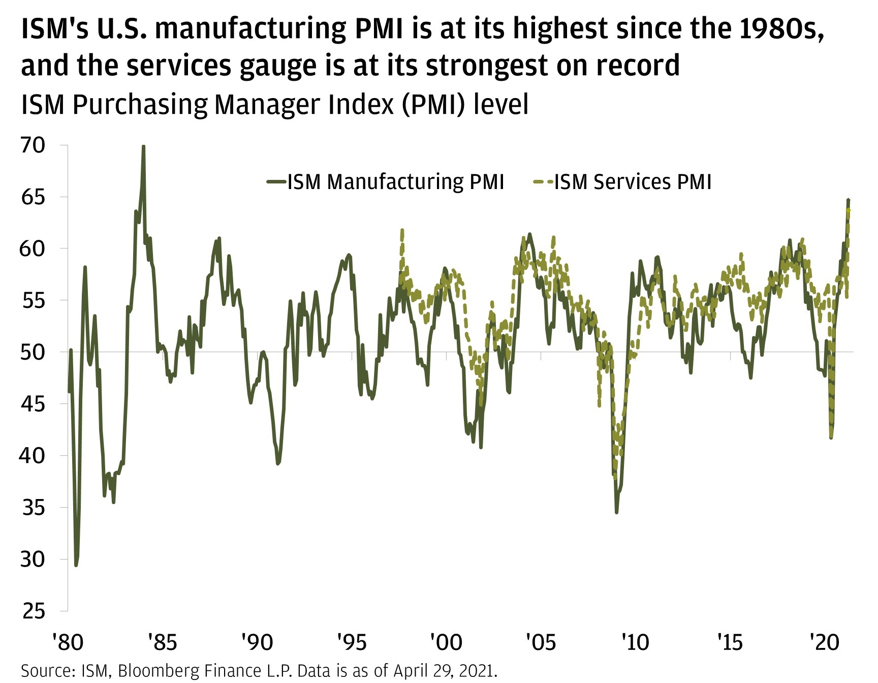 Chart 1: ISM's U.S. manufacturing PMI is at its highest since the 1980s, and services gauge is at its strongest on record.