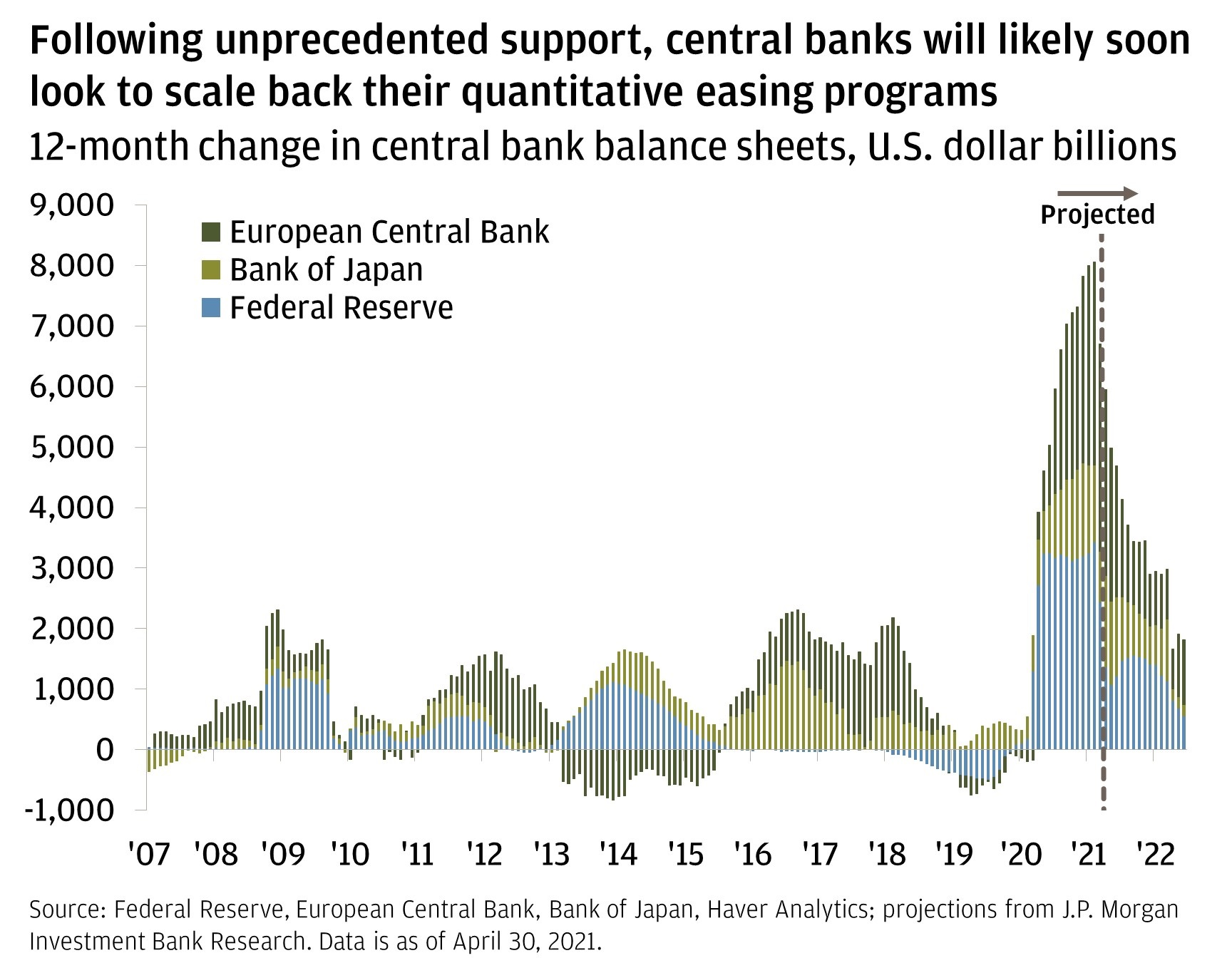 Chart 3: Following unprecendented support, central banks will likely soon look to scale back their quantitative easing programs.