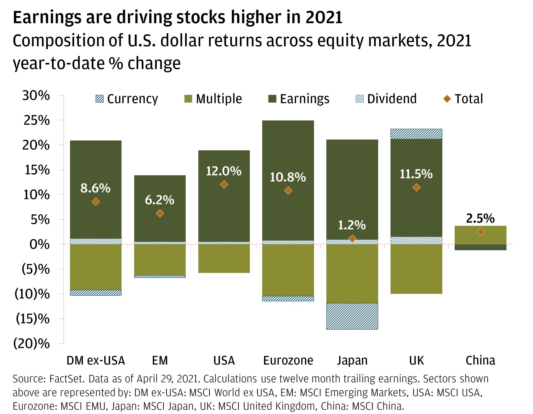 Chart 5: Earnings are driving stocks higher in 2021.