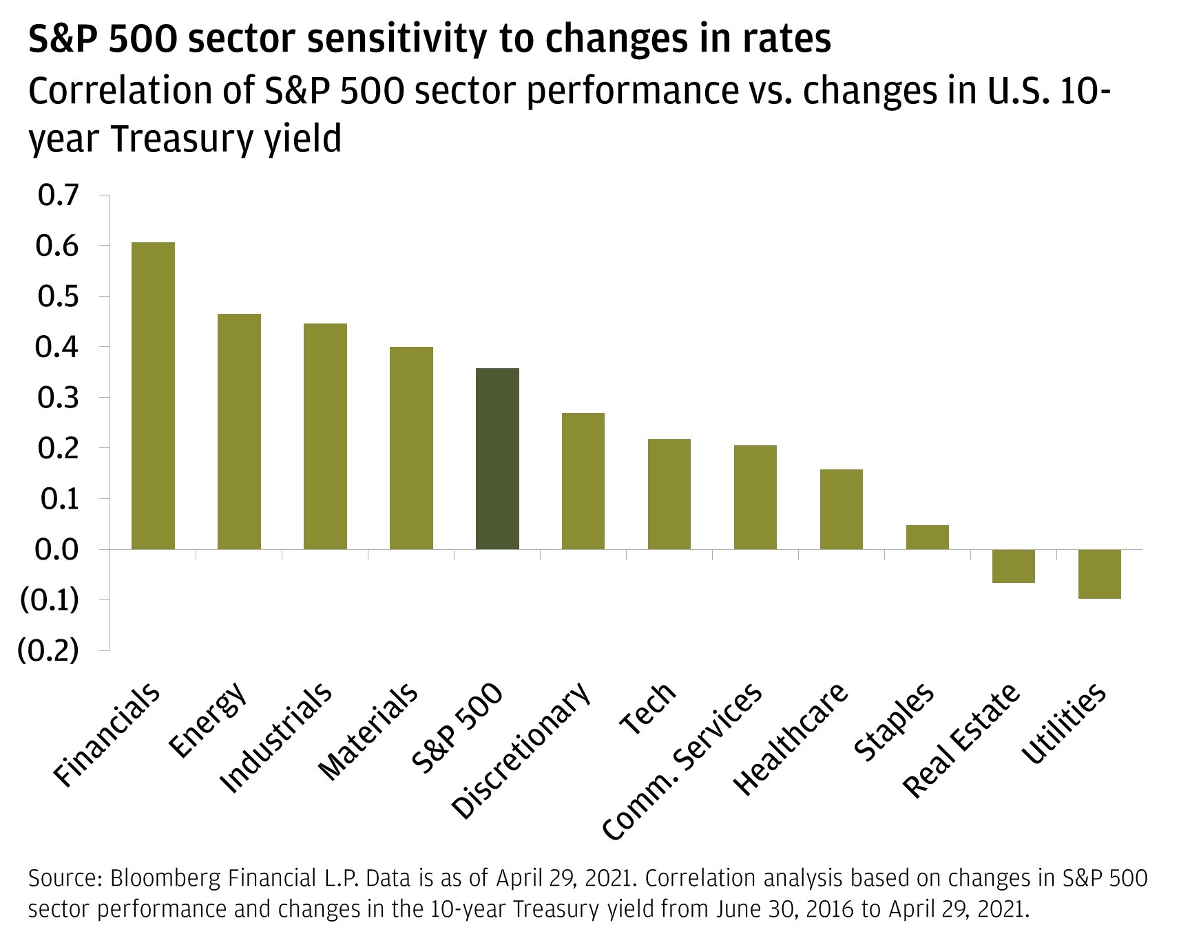 Chart 4: S&P 500 sector sensitivity to changes in rates.