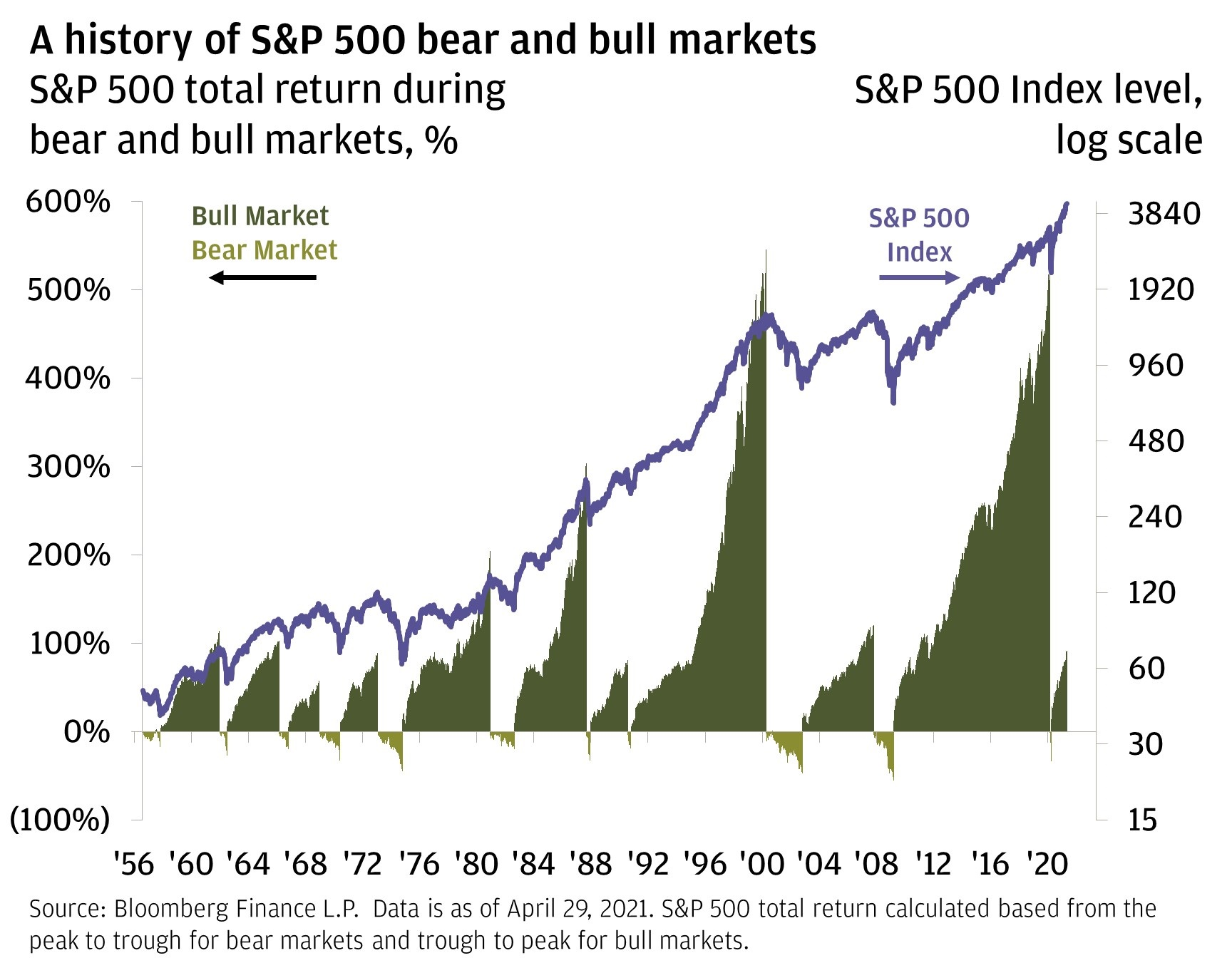 Chart 6: A history of S&P 500 bear and bull markets.