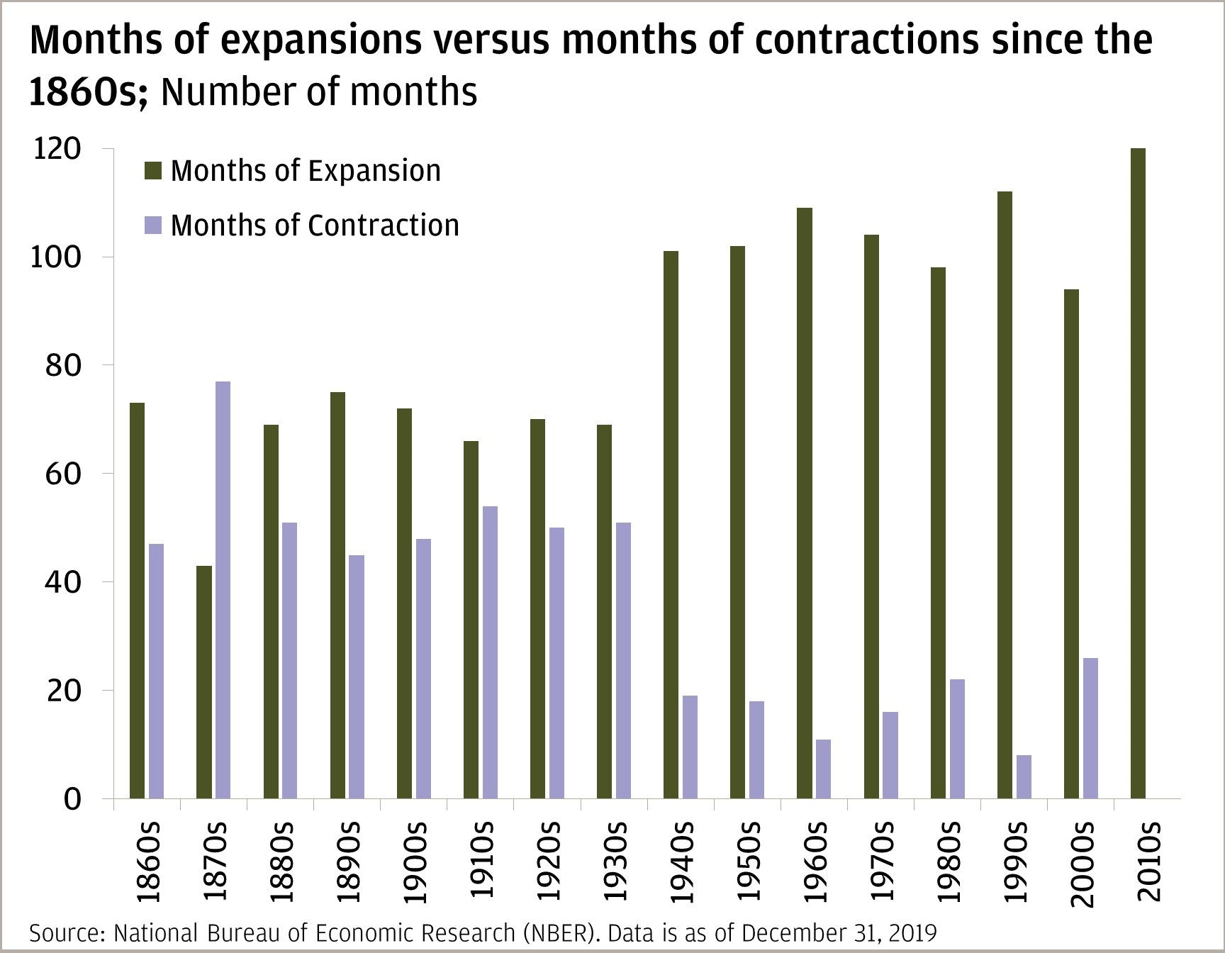 Chart 1: This bar chart compares months of U.S. economic expansions versus months of economic contractions, by decade, from 1860 through the 2010s.