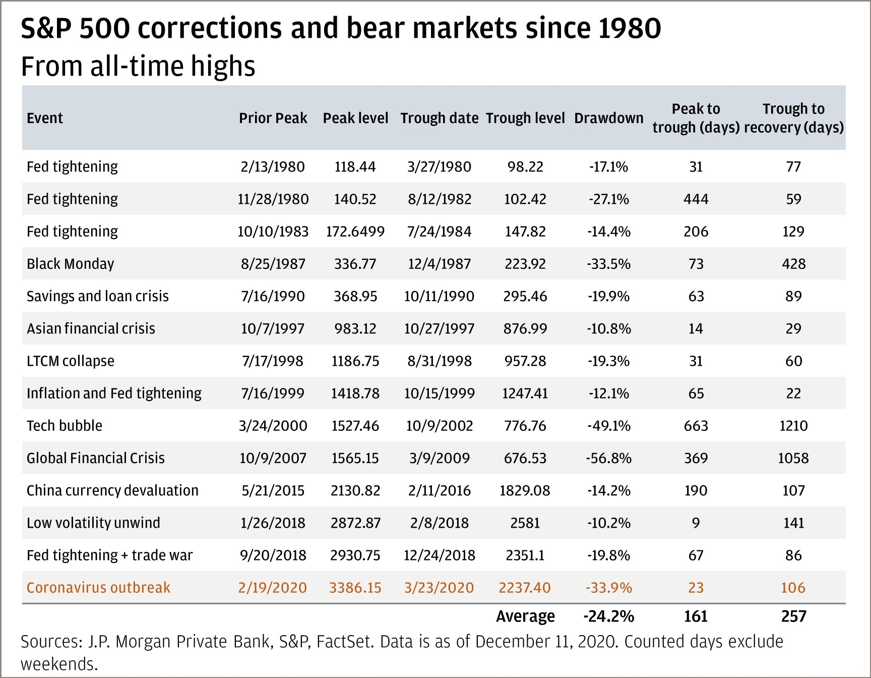 Chart 2: This chart highlights S&P 500 corrections and bear markets since 1980