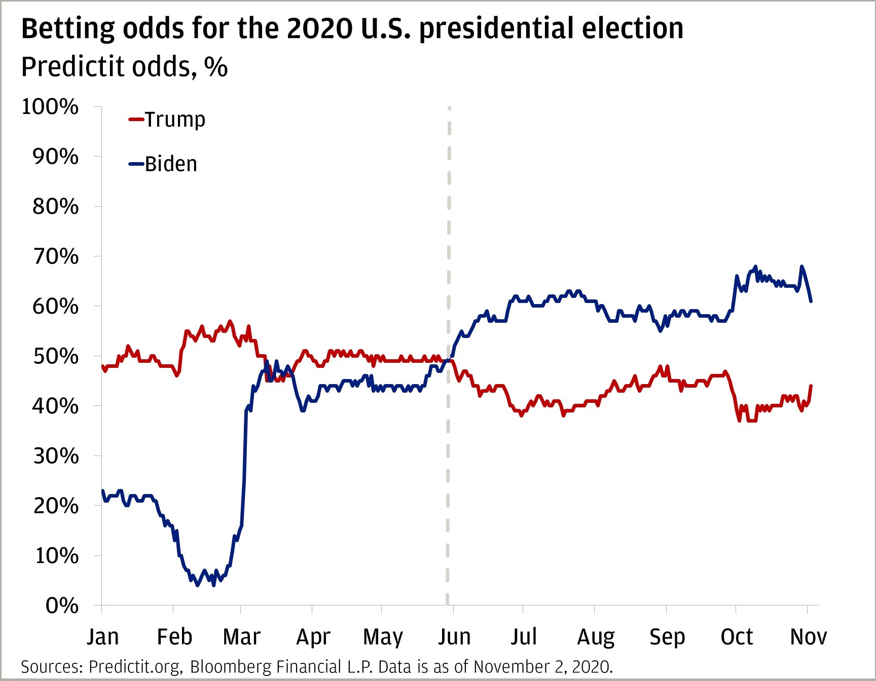 Chart 4: This line chart compares the betting odds for the 2020 U.S. presidential election.