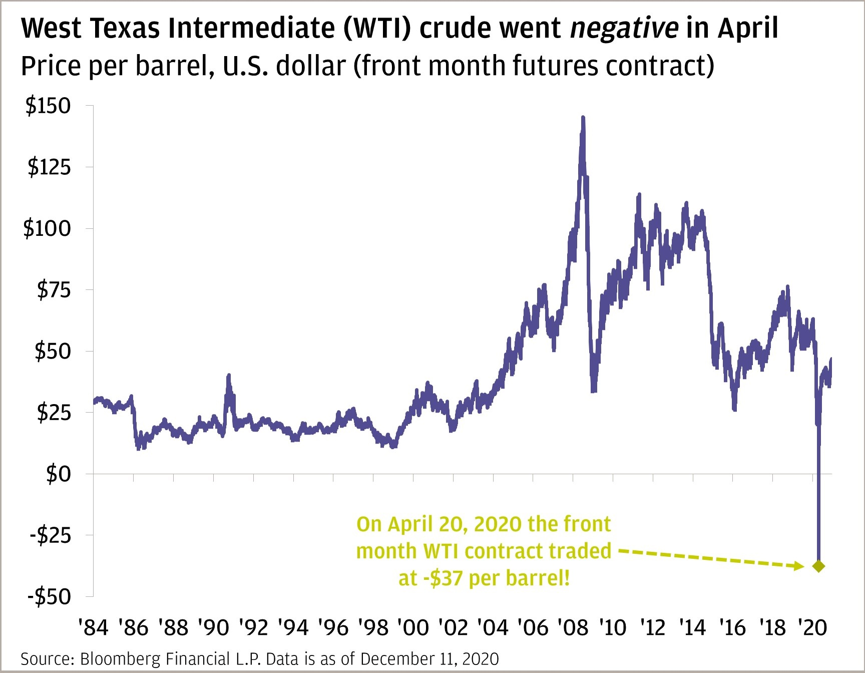 Chart 3: This line chart shows the price of front month WTI futures contracts from 1984 to 2020.