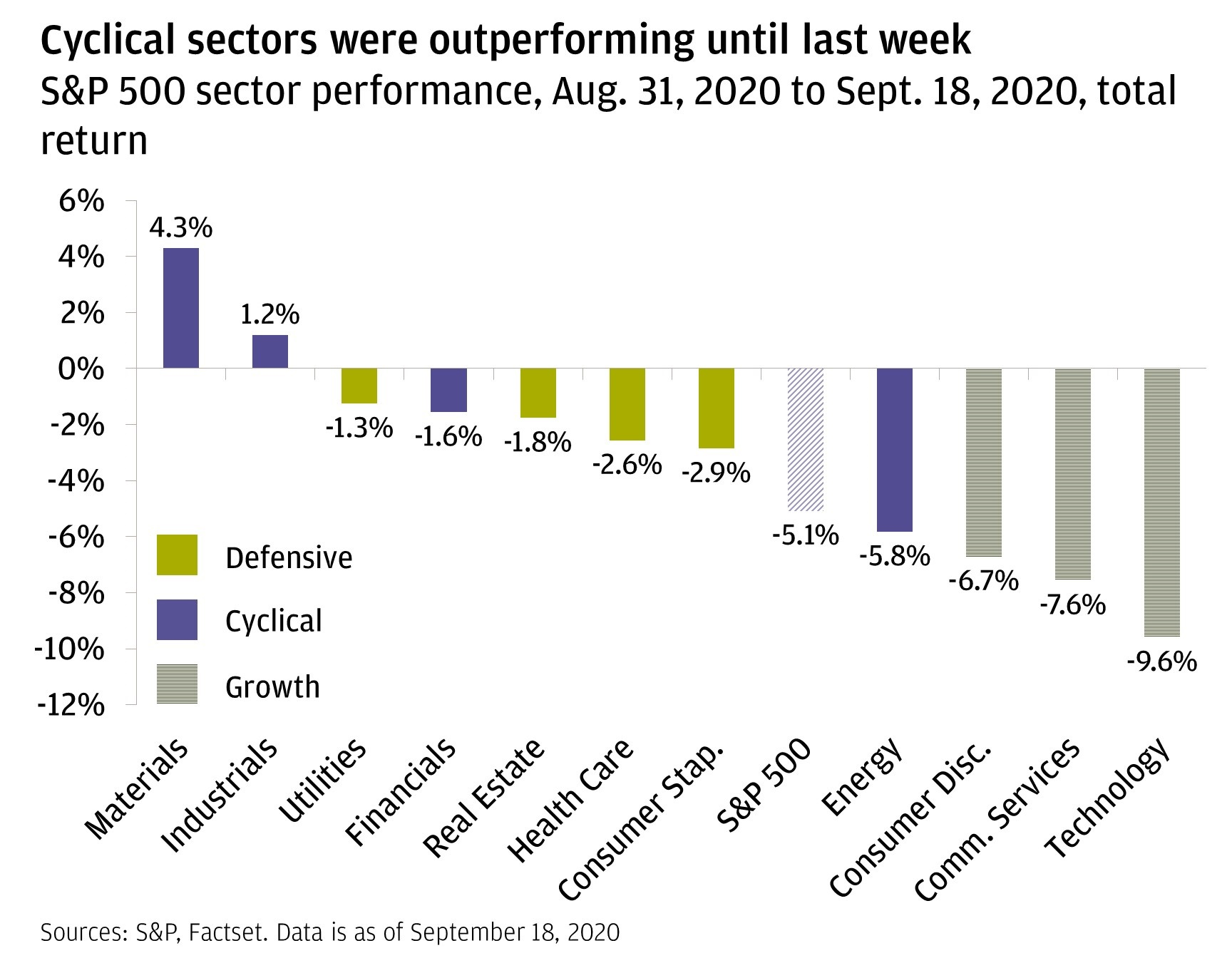 The bar chart shows S&P sector performance from August 31 to September 18, 2020, across defensive, cyclical and growth sectors. The chart shows that the three worst performing sectors were growth sectors and the two highest performing sectors were cyclical sectors.