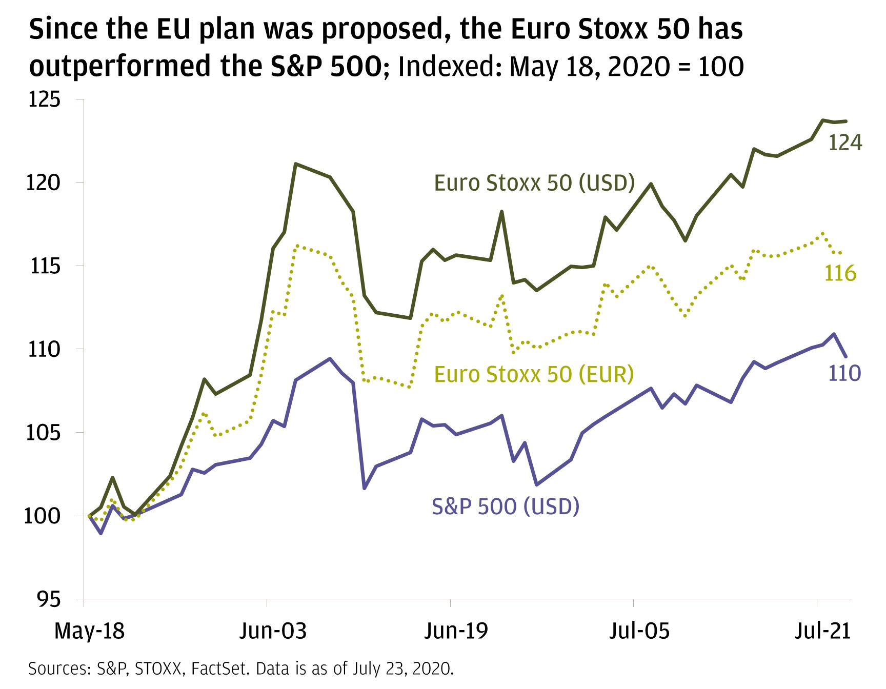 The line chart shows three lines from May 18, 2020, through July 22, 2020: the Euro Stoxx 50 Index in USD, the Euro Stoxx 50 Index in EUR, and the S&P 500. It shows that the Euro Stoxx 50 Index in USD has outperformed the other two indices.
