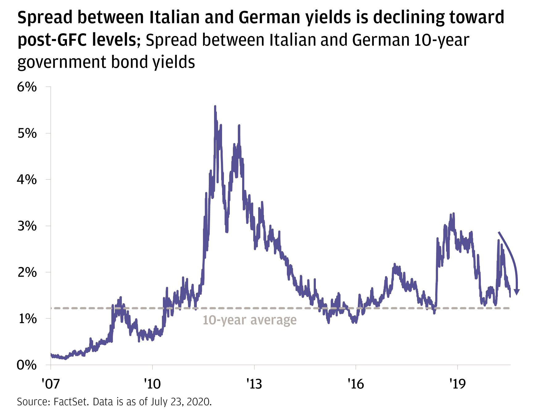 The line chart shows the spread between Italian and German 10-year yields from 2007 through July 22, 2020. It shows that there was a huge spike between 2010 and 2013, and another smaller spike recently in 2019, but now the spreads are declining toward post–Global Financial Crisis levels.