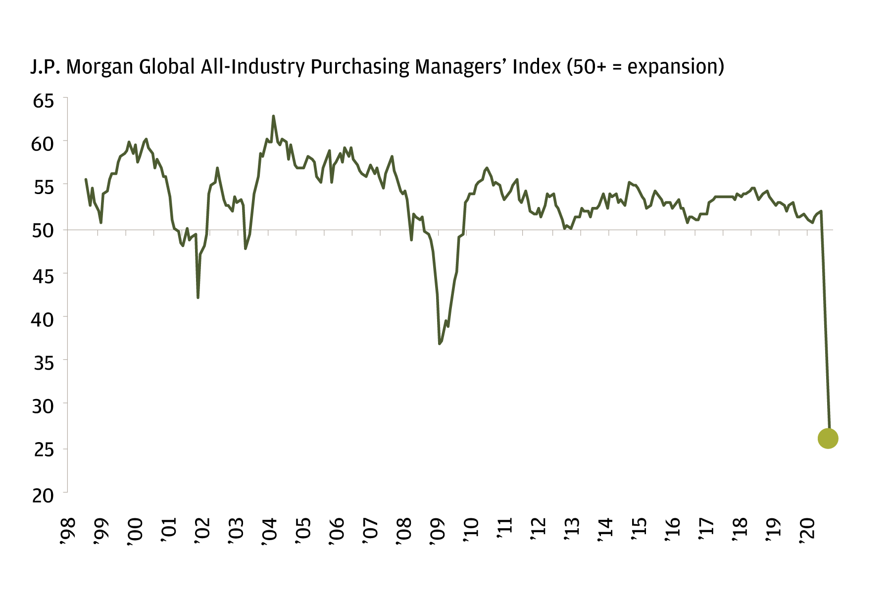 The chart displays the J.P. Morgan Global All-Industry Purchasing Managers' Index from 1998 through 2020. It indicates that global activity in April 2020 was the lowest across this time period.