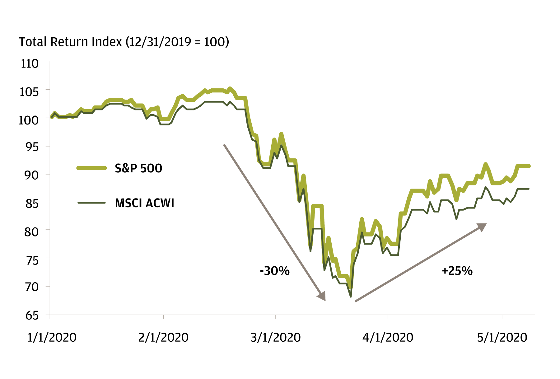The chart shows the total return index of equity markets, MSCI ACWI and the S&P 500 from January 1, 2020, through May 7, 2020, indicating that the equity markets have signaled bouncing back starting at the end of March through May, since the total return of equity markets have increased 25% from their lowest point.