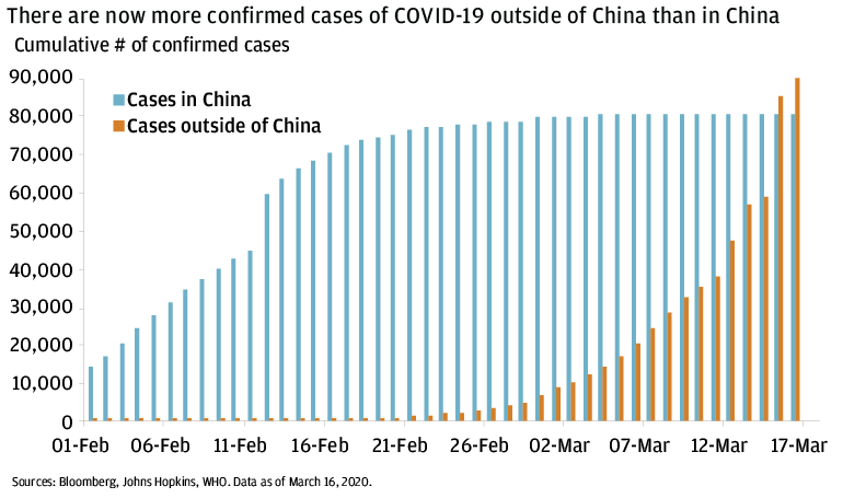 The bar chart shows the number of confirmed cases in China and outside of China from February 2, 2020, through March 13, 2020. It shows that the number has been increasing outside of China but has relatively flatten within China.
