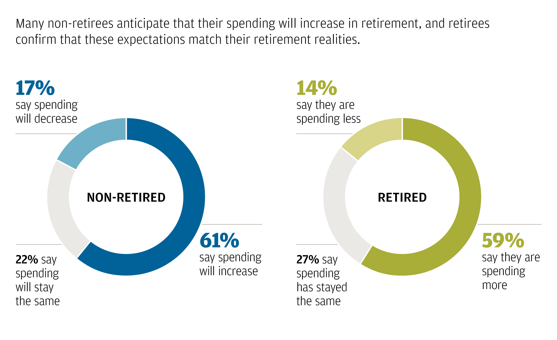 The graphic shows two pie charts, one for retirees and one for non-retirees. It depicts the percentage of survey respondents in each group who anticipate/have experienced spending increasing, decreasing, or staying the same in retirement. It shows that the majority of non-retirees anticipate that their spending will increase in retirement, and the majority of retirees concur that this is the case.