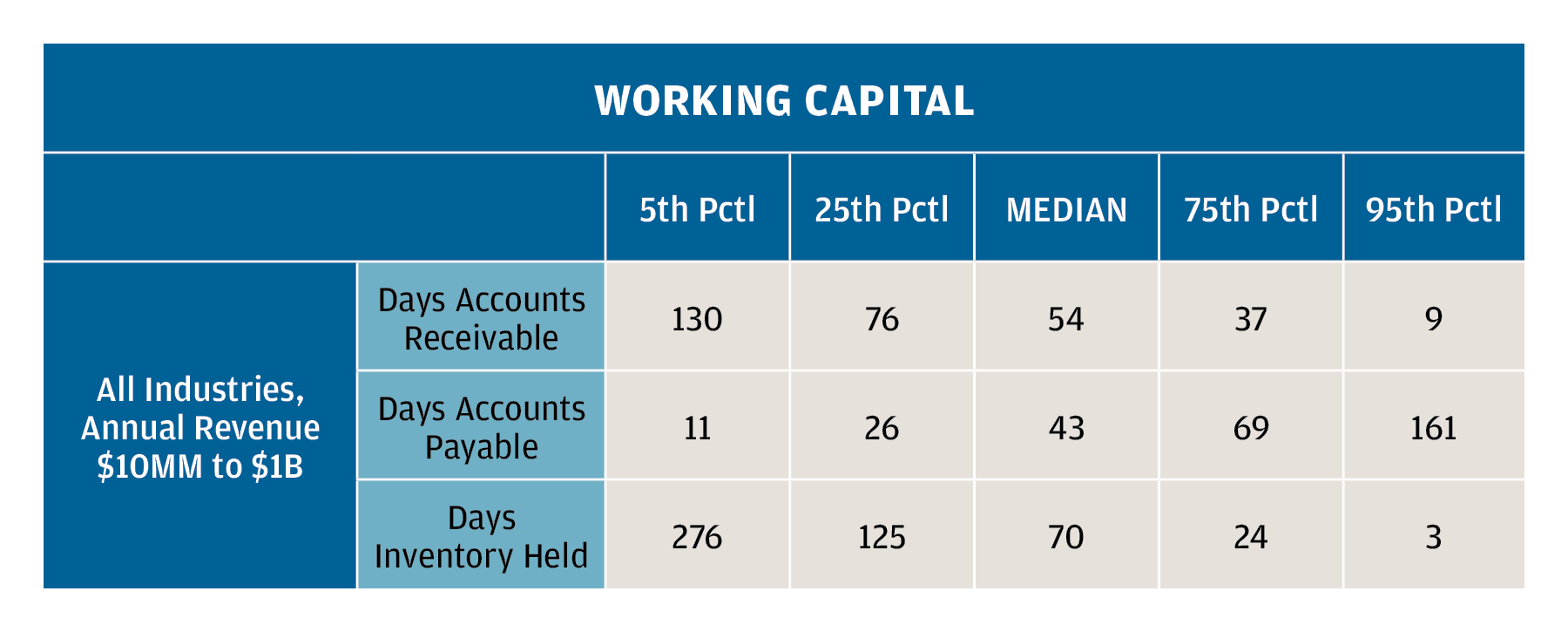 The table indicates that the top 5% of companies (95th percentile) collect their receivables in about 9 days, while the companies in the bottom 25% can take nearly three months to collect. The median time to collect is 54 days, or about two months; but companies in the 75th percentile collect their cash 17 days quicker.