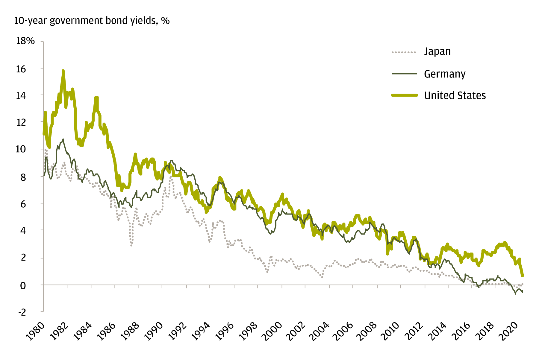 Line chart comparing 10-year government bond yields in Japan, Germany and the United States from 1980 to 2020. The chart highlights that yields have steadily fallen during this time period in all countries.