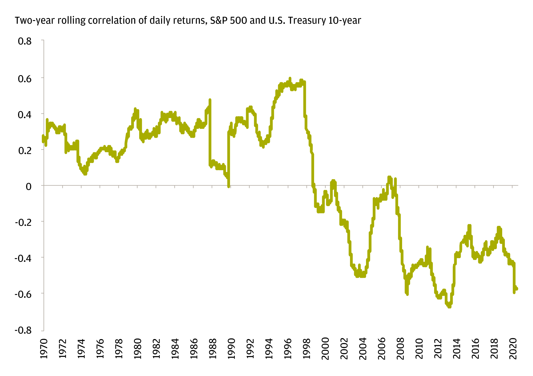 Line chart shows two-year rolling correlation of daily returns for the S&P 500 and the U.S. Treasury 10-year, from 1970 to 2020. The chart highlights that from 1970 to 1998, correlation was above zero, but since then, correlation has dropped below zero (i.e., an inverse relationship).