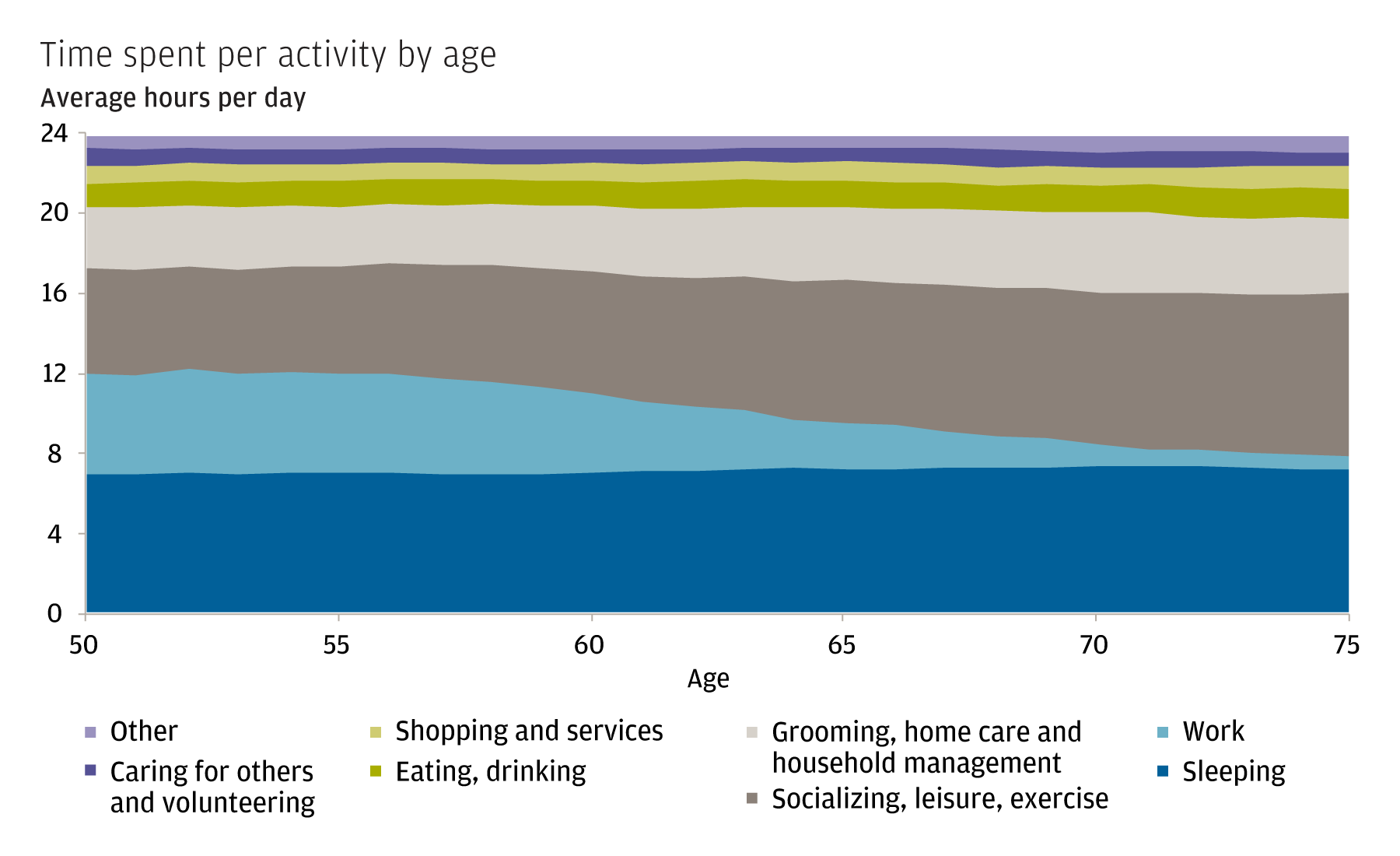 The chart shows the portion of the day people spend doing a variety of activities at different ages. It shows that a common trend is for time for work to significantly decrease, while things like time for socialization and sleep increase.