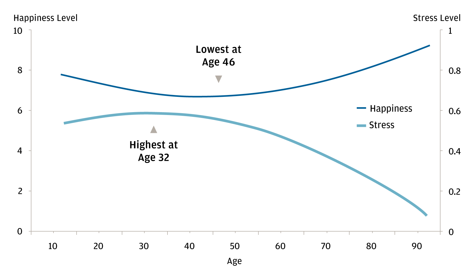 The line chart shows two lines: one for the level of stress and one for the level of happiness in a person's lifetime by age. It shows that happiness goes up and stress goes down after a middle-aged inflection point.
