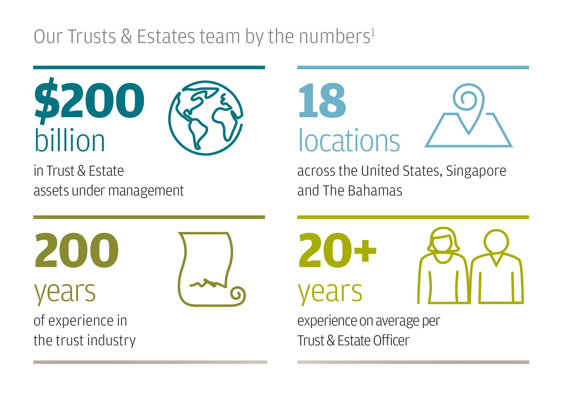 This chart includes a breakdown of our Trusts & Estates team by the numbers. We have $200 billion in trust and estate assets, 18 locations across the U.S., Singapore and The Bahamas, 200 years of experience in the trust industry and over 20 years of average experience per trust and estate officer. This data is approximated and as of November 2020.