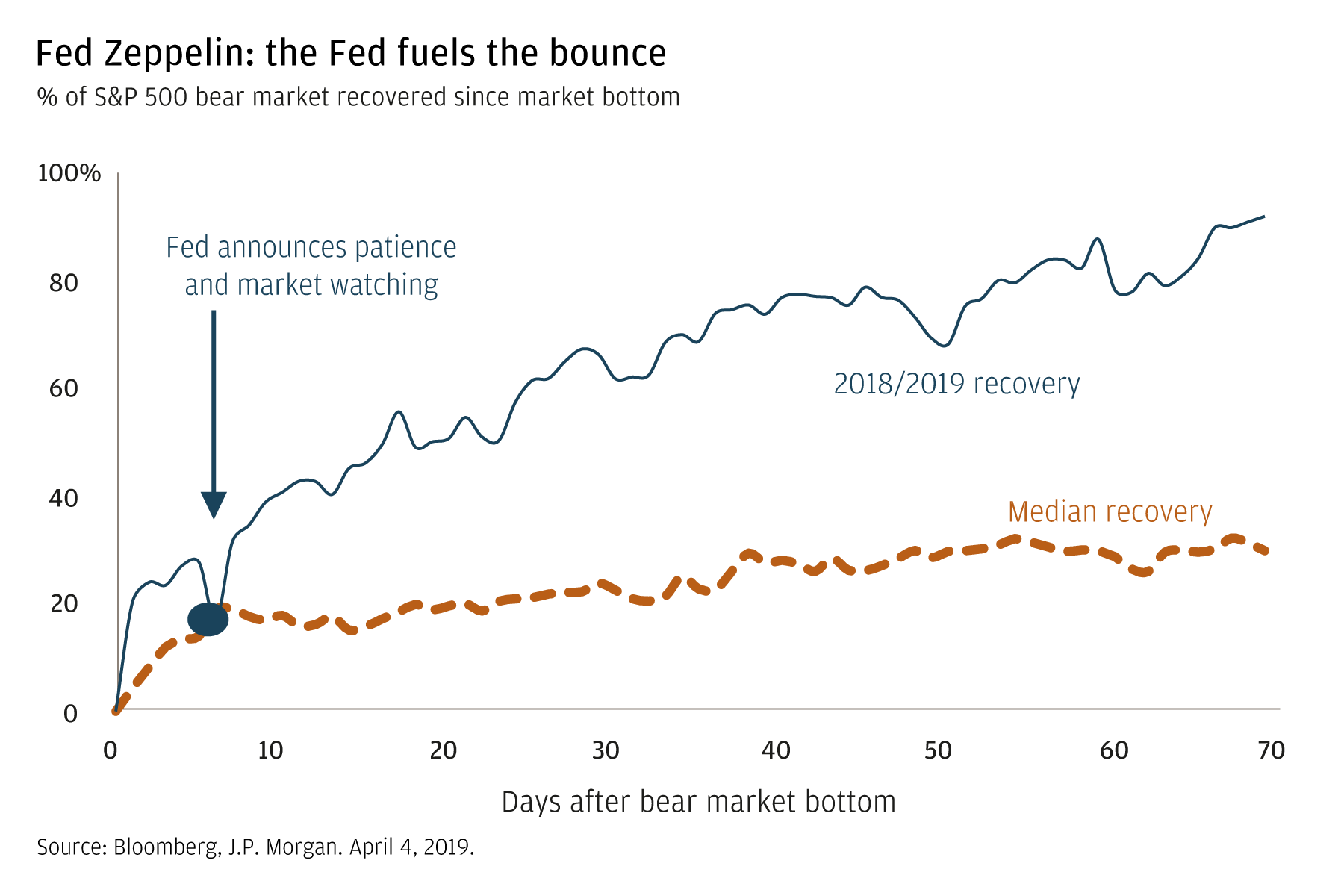 Fed Zeppelin: the Fed fuels the bounce