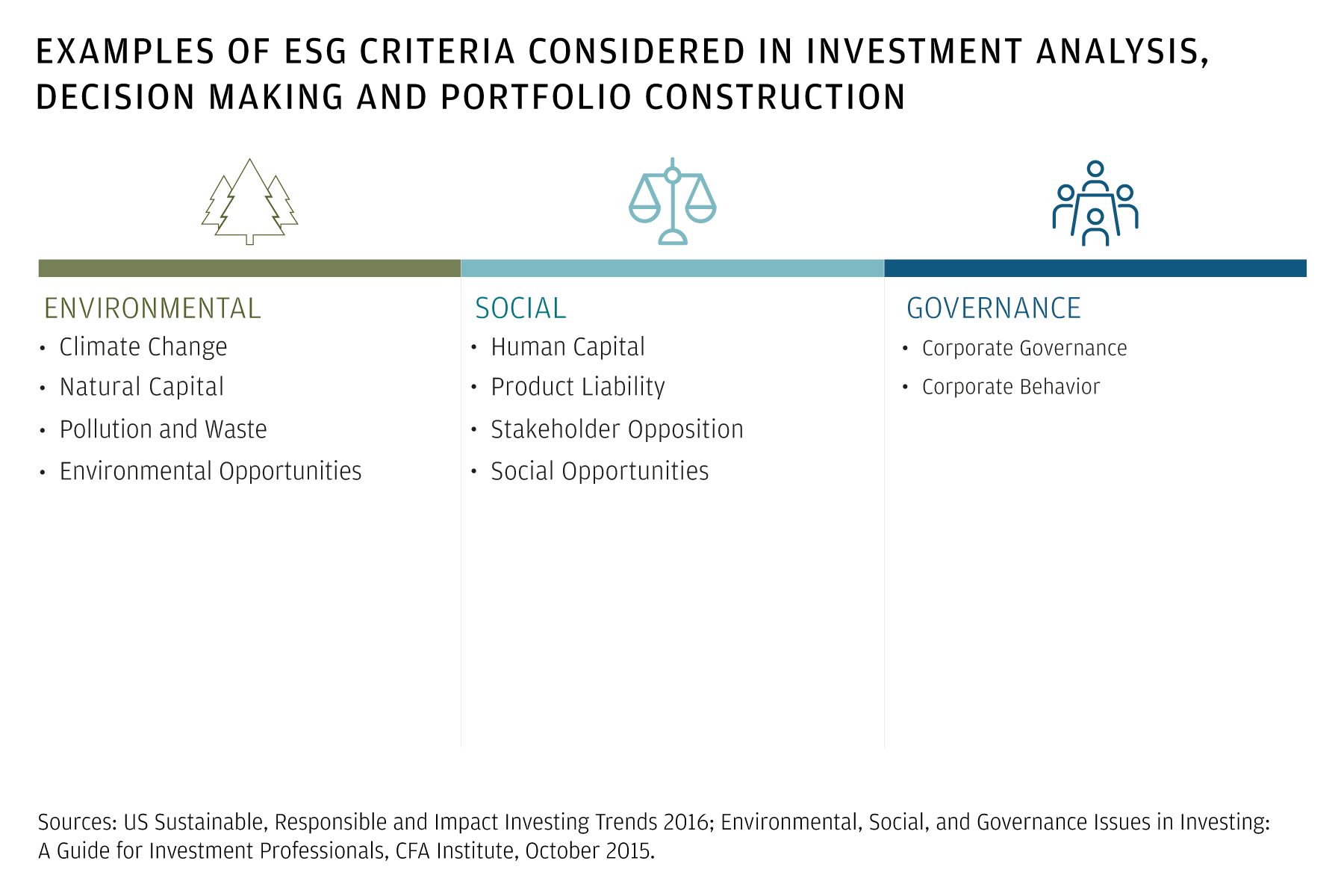 Aligning your social goals and your investments