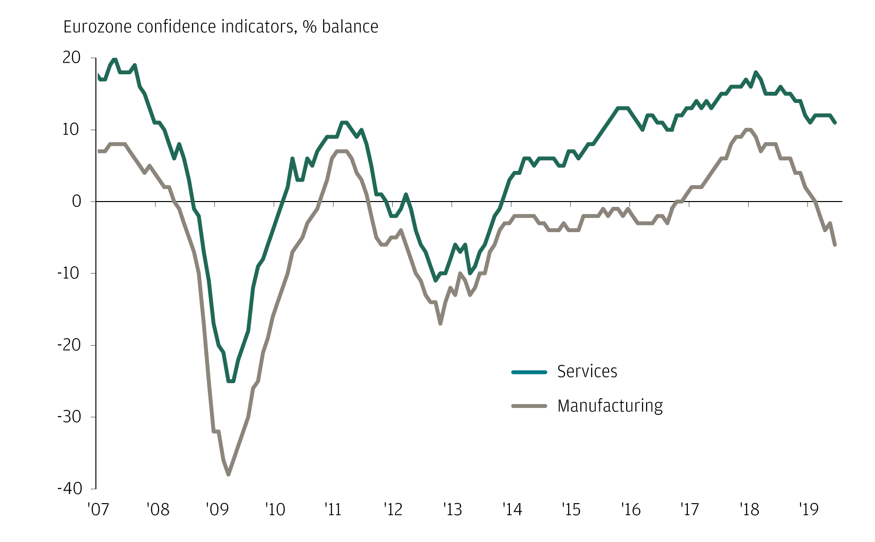 Shows Manufacturing has taken a hit, but services are holding on. Eurozone confidence indicators, % balance