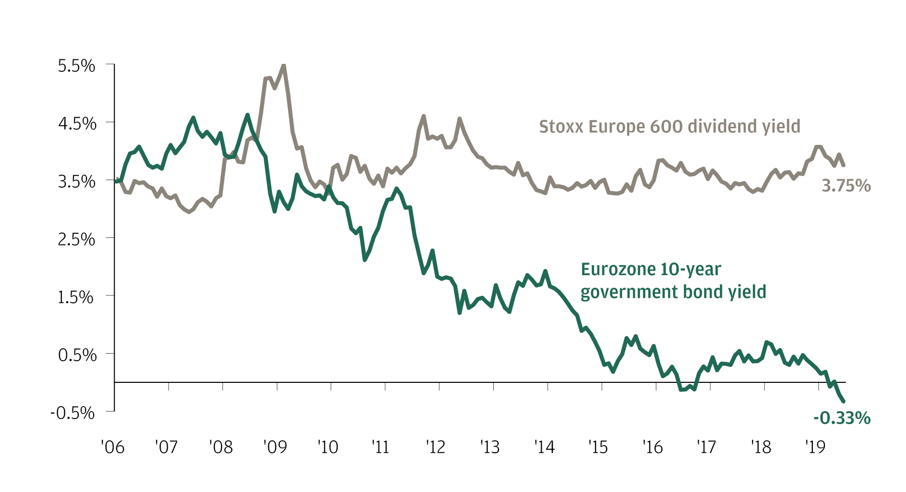 Shows bond yields are at record lows, whilst dividend yields remain high