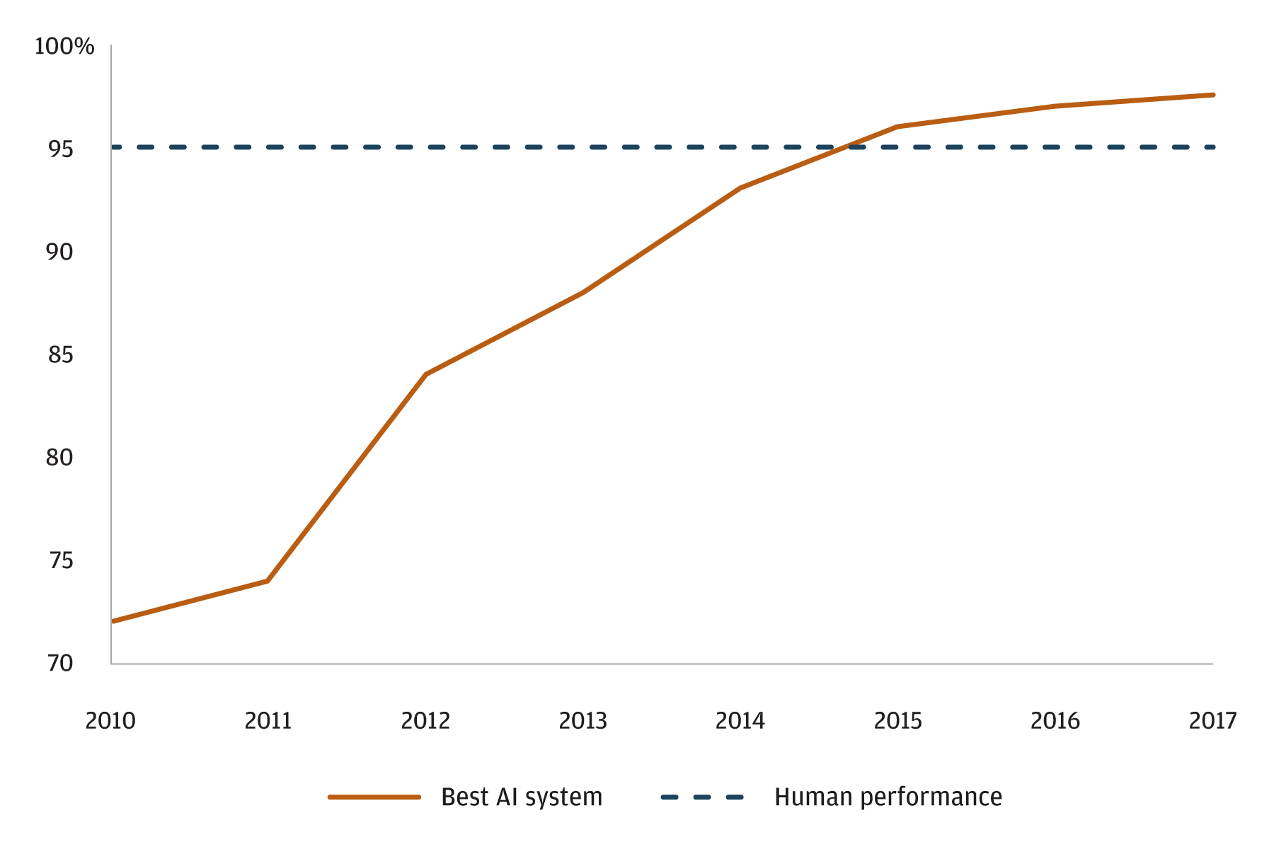 A line chart illustrating the ability of AI systems to correctly identify objects in images, with accuracy shown as a percentage, where the best AI system is compared to human performance by year from 2010 to 2017.