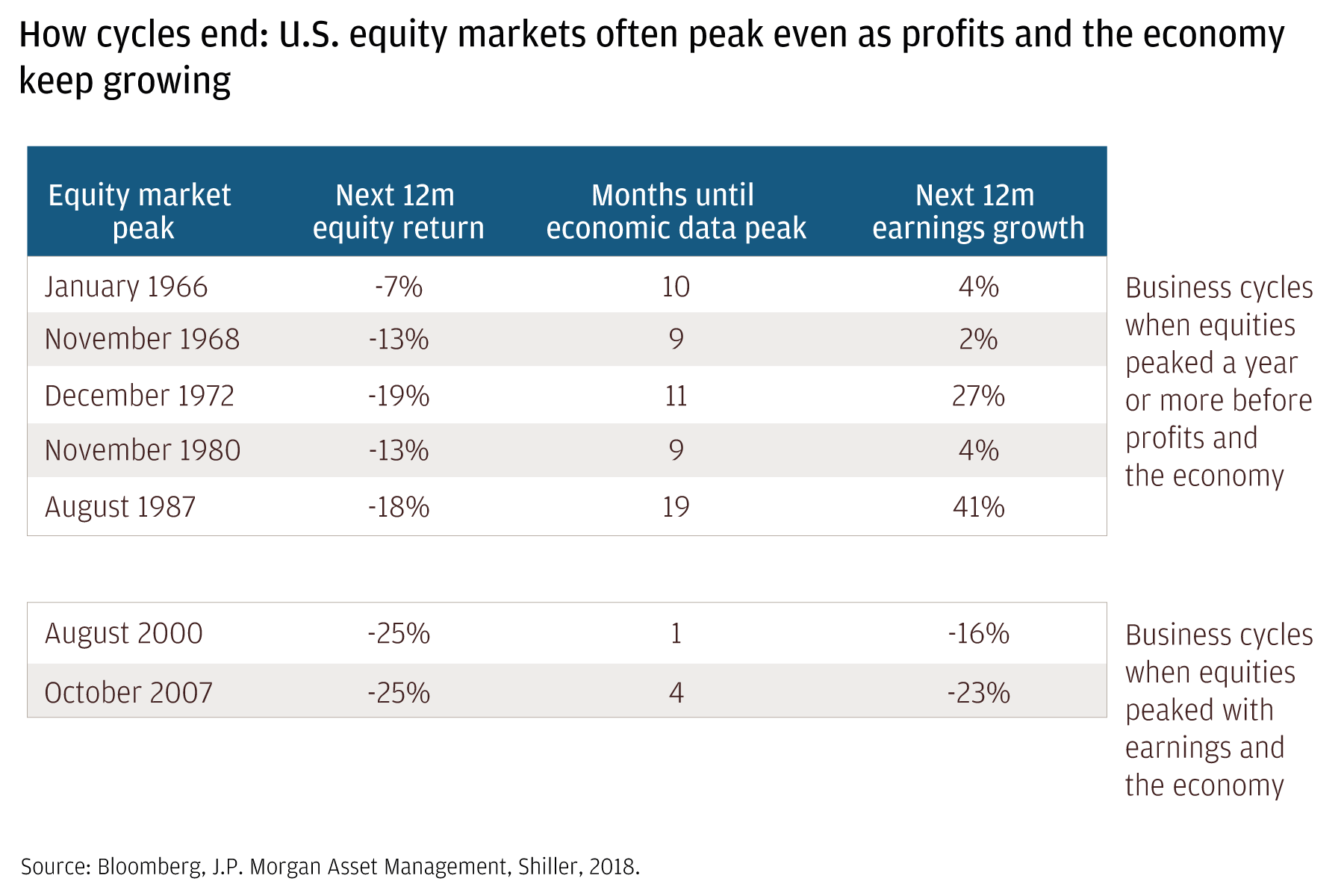 How cycles end: U.S. equity markets often peak even as profits and the economy keep growing