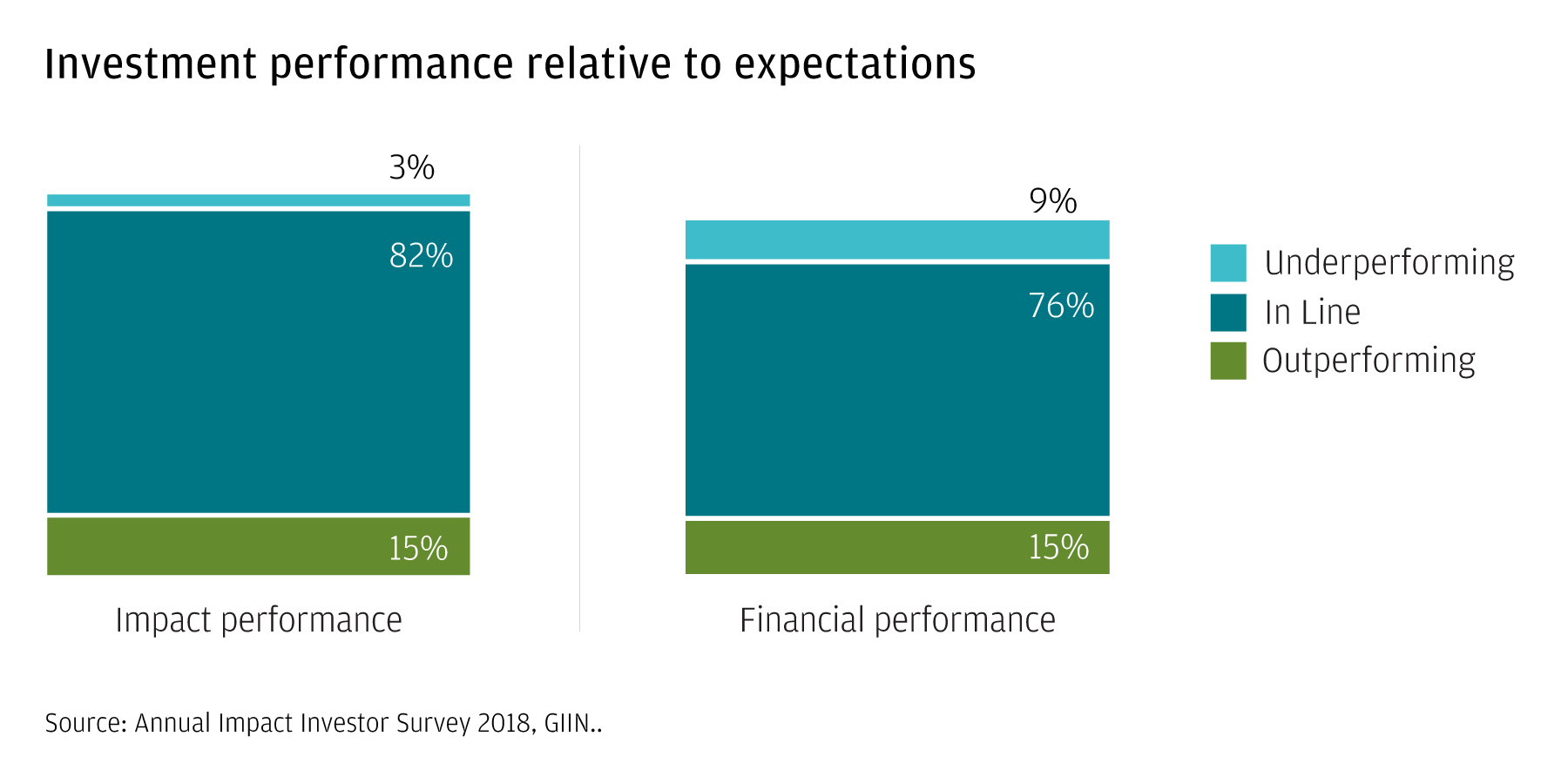 Investment performance compared  to the overall financial (market) performance.