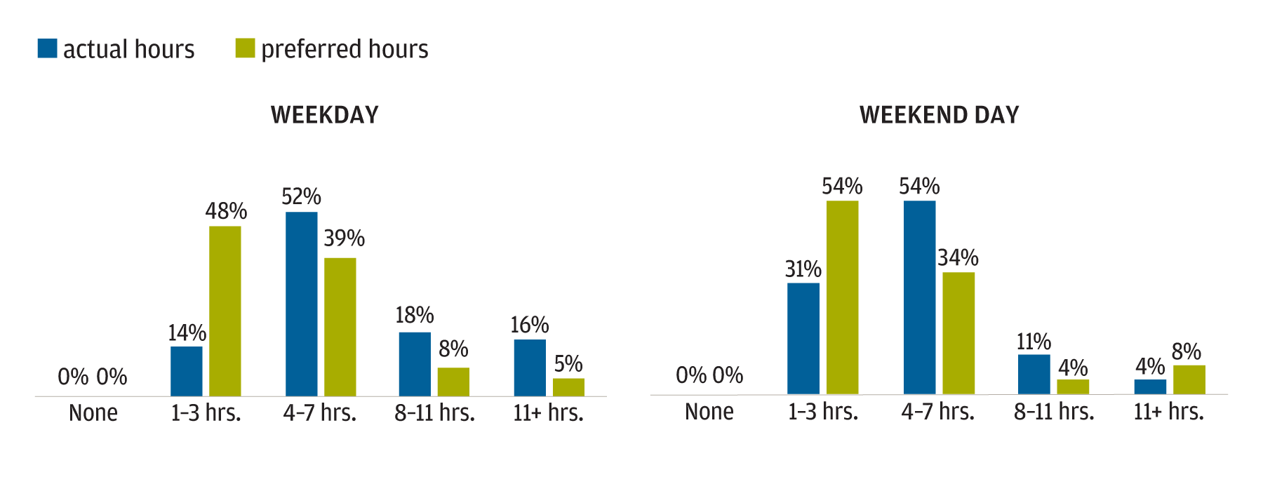 Graphic showing how many hours respondents say they spend on a digital device each day, and how many hours they would prefer to spend.