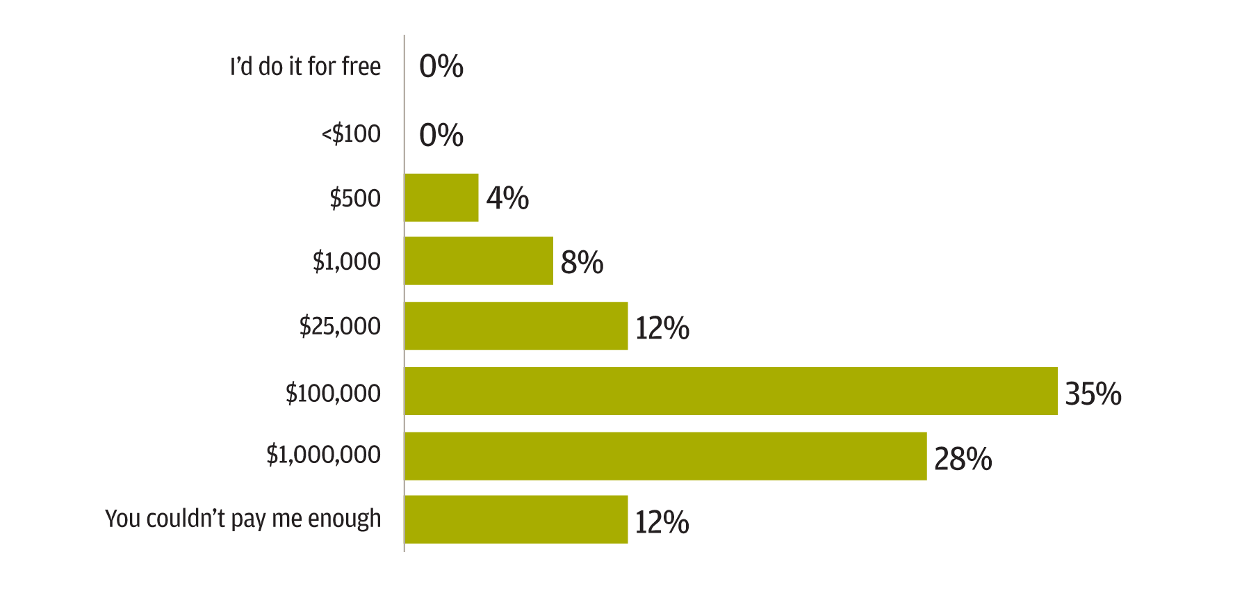 Bar chart showing that most respondents wouldn't give up their digital device for a month for less than $100,000.