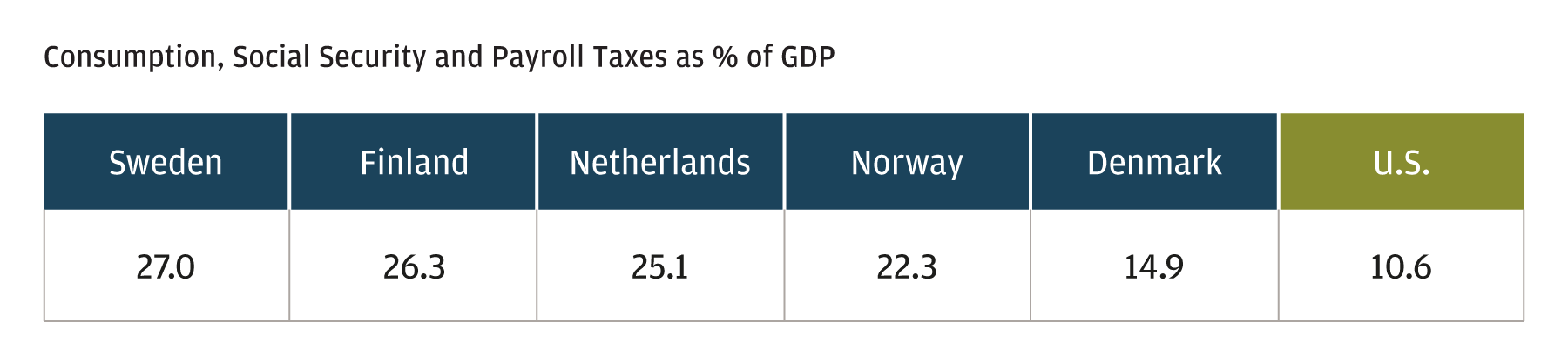 Who pays for Nordic entitlement programs? Everyone, particularly the middle class