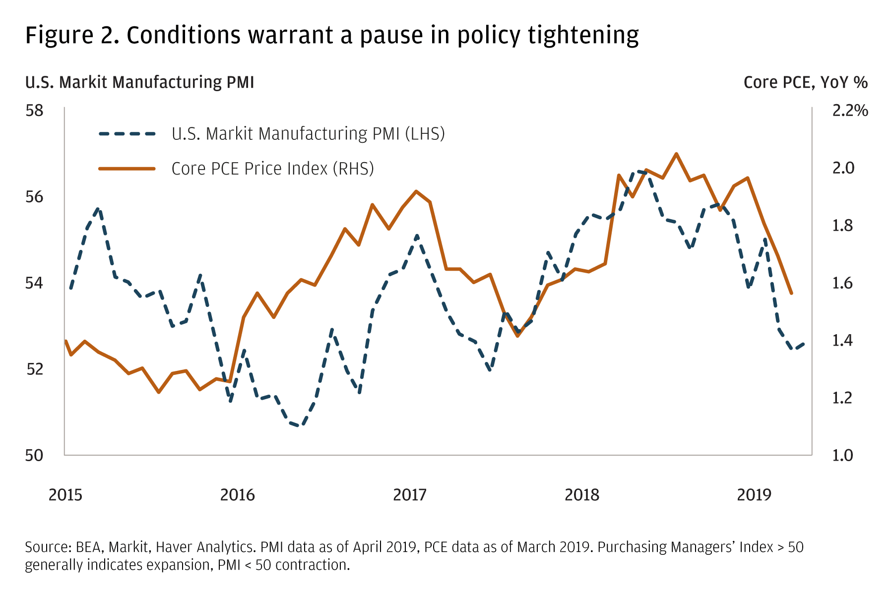 A line graph shows a comparison of the U.S. Markit Manufacturing Purchasing Managers Index with the U.S. Core Personal Consumption Expenditures Price Index. Both indices have trended down since the end of 2018, indicating that U.S. growth is slowing.