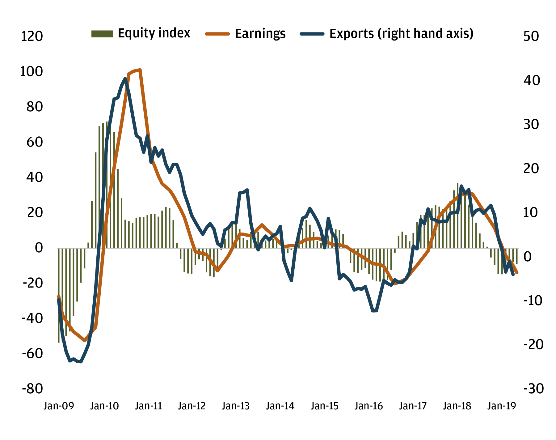 Exhibit 1: How export growth affects earnings and index performance